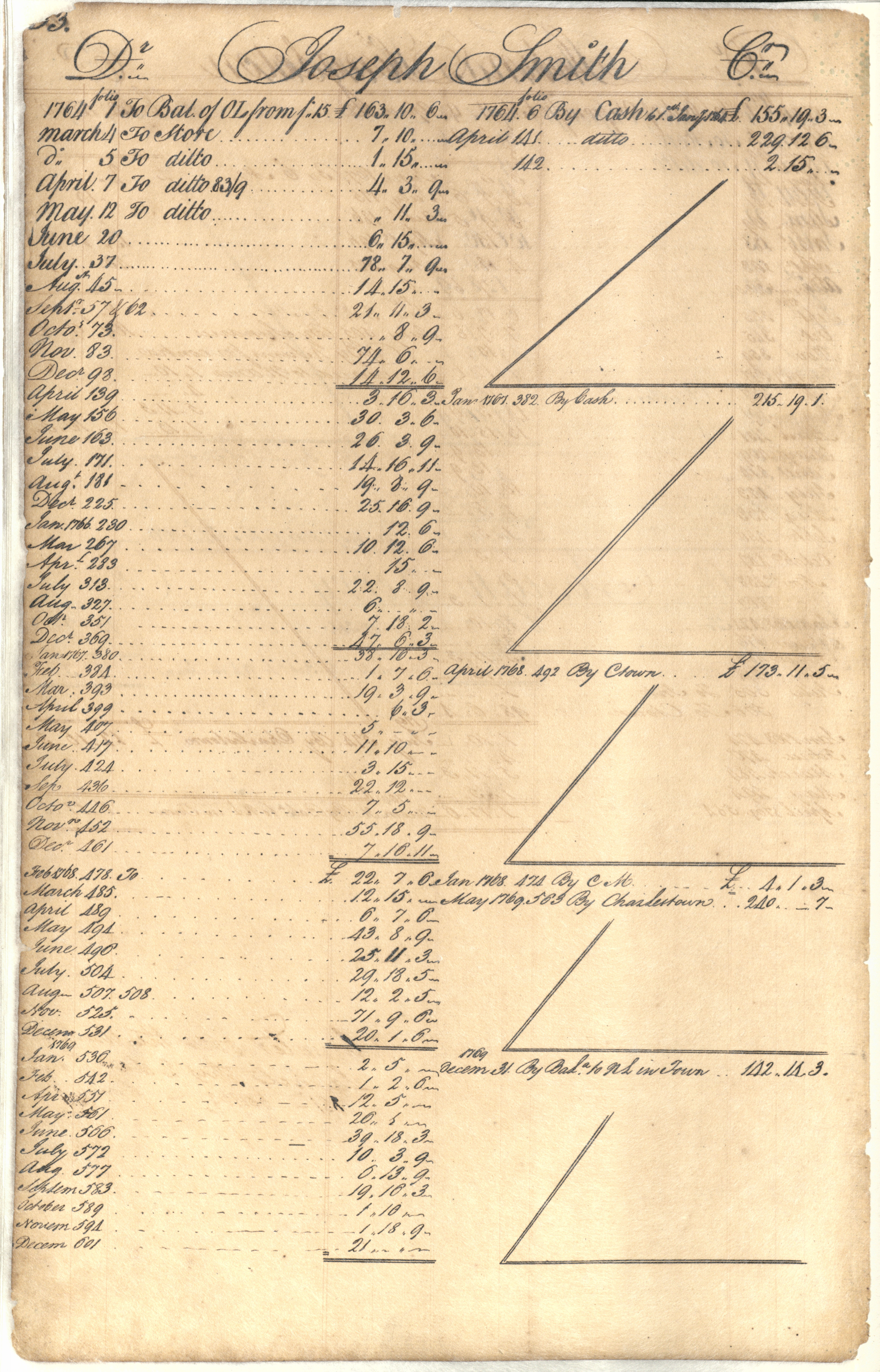 Plowden Weston's Business Ledger, page 33