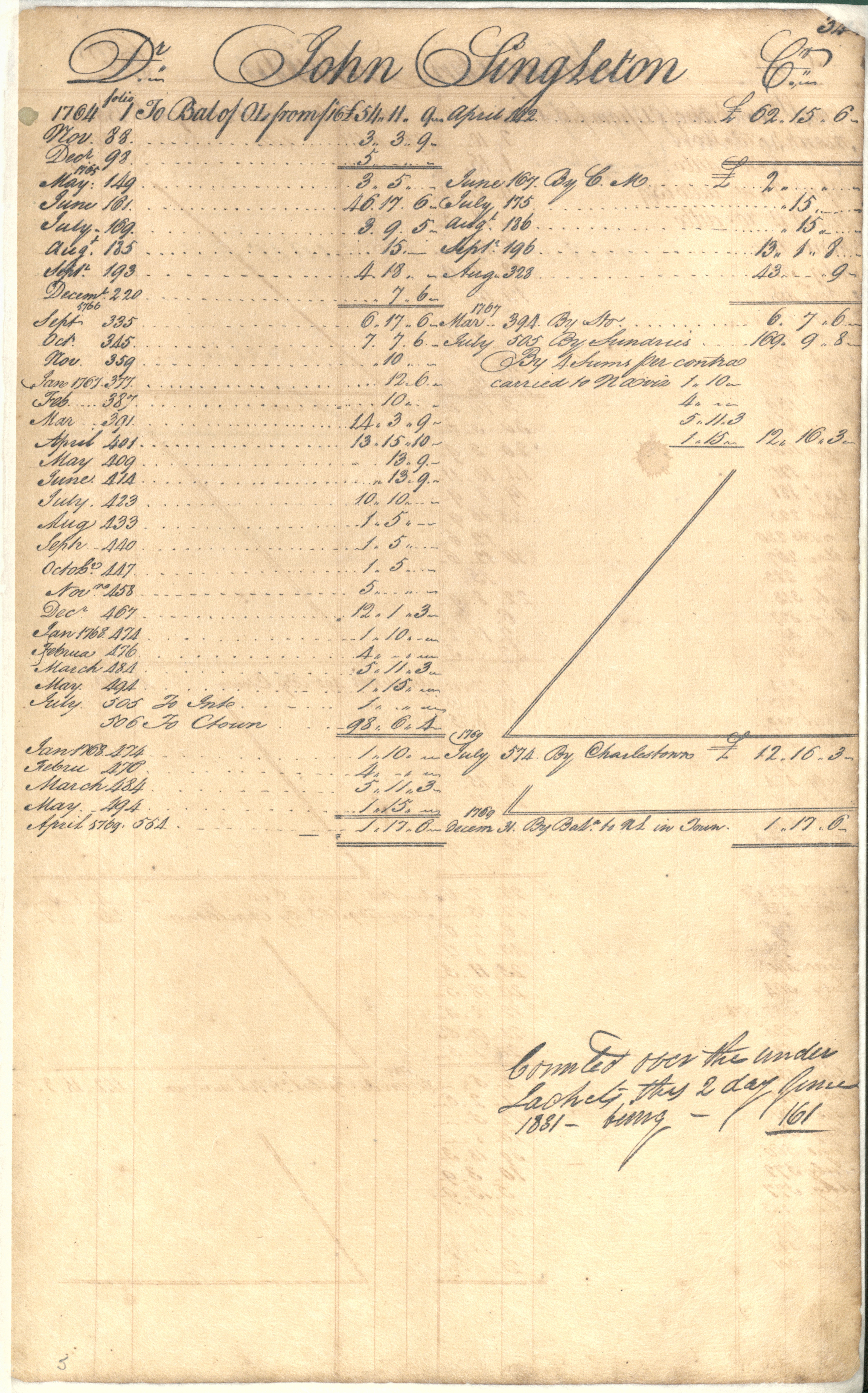 Plowden Weston's Business Ledger, page 34