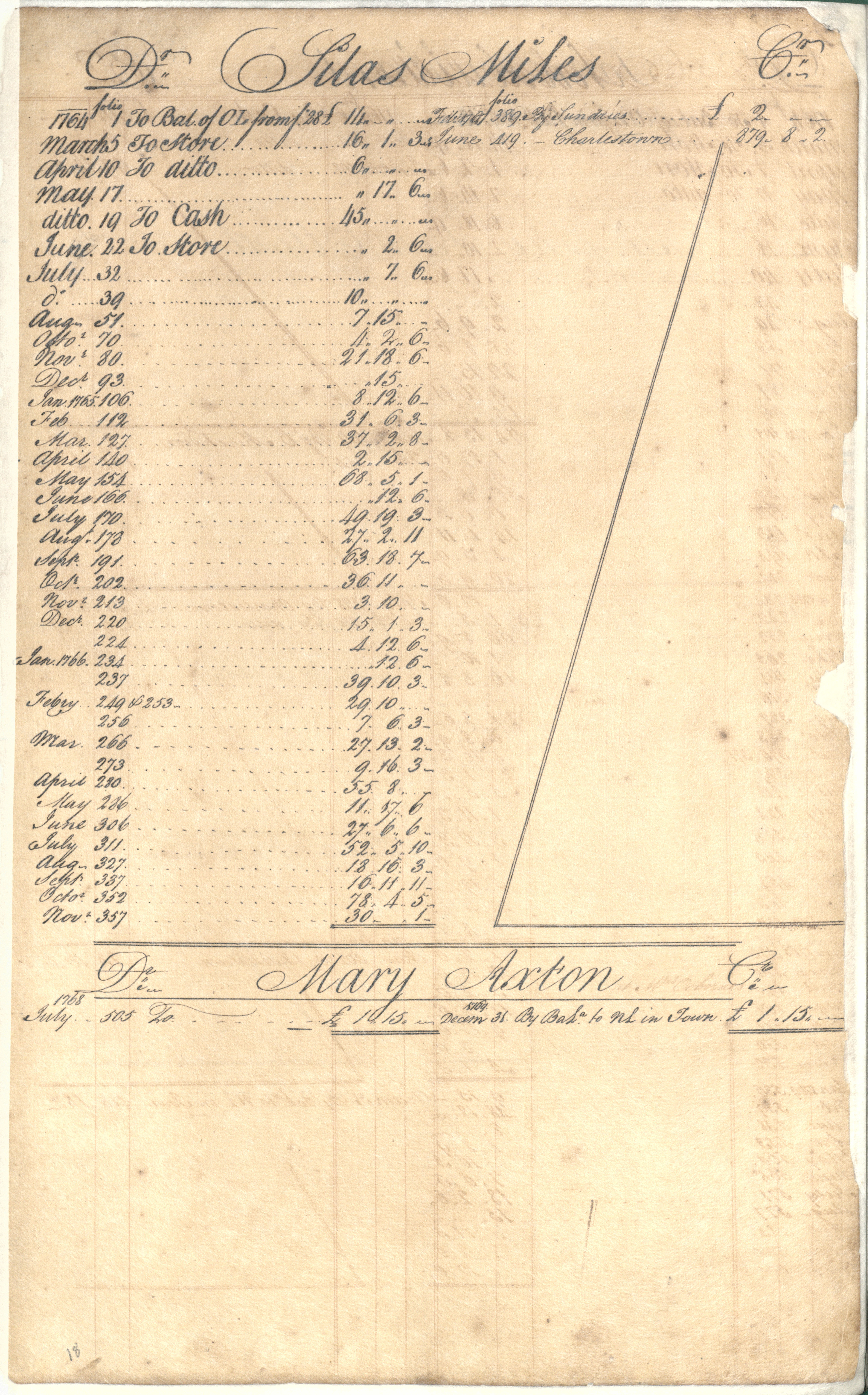 Plowden Weston's Business Ledger, page 60