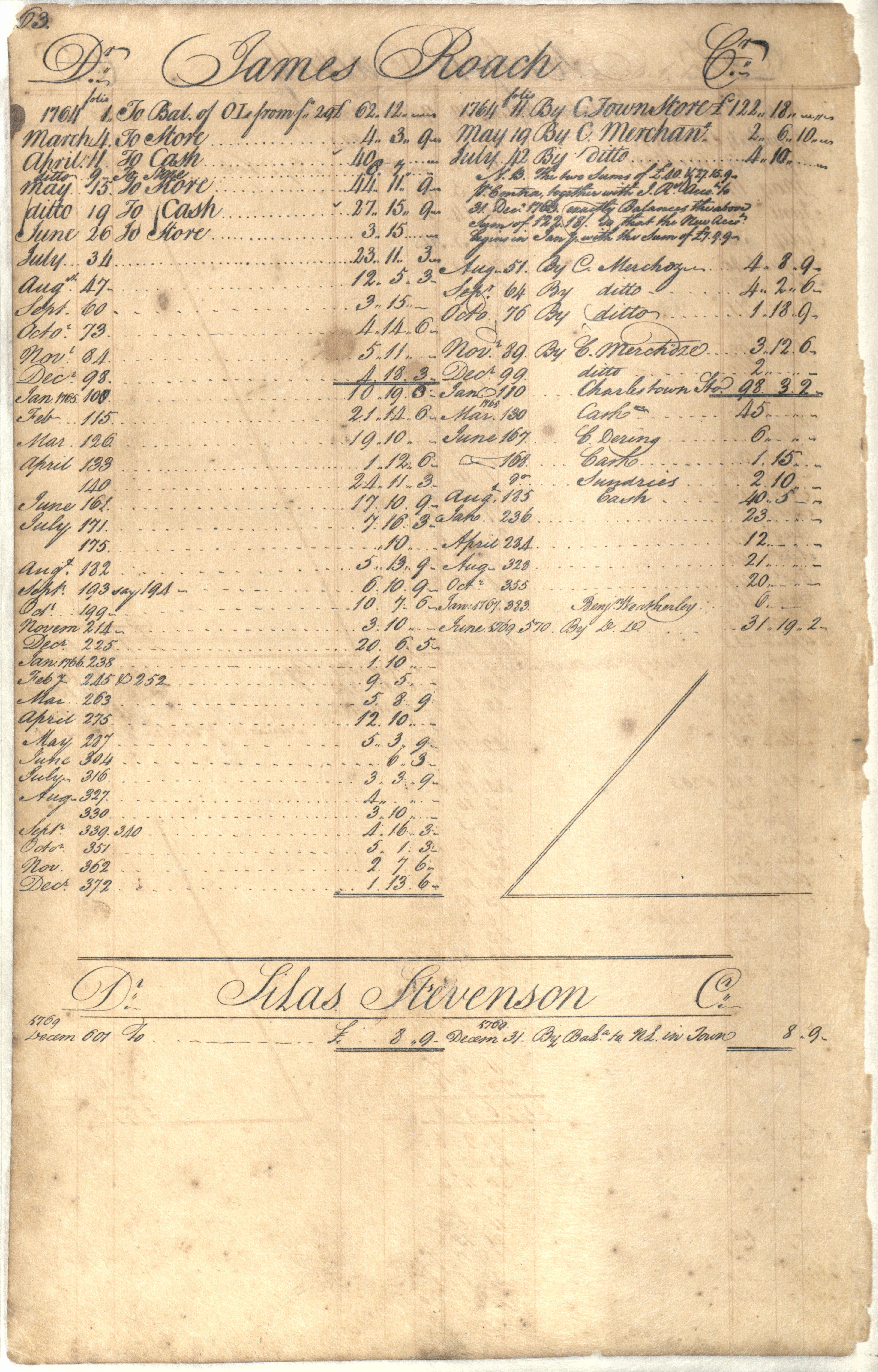 Plowden Weston's Business Ledger, page 63