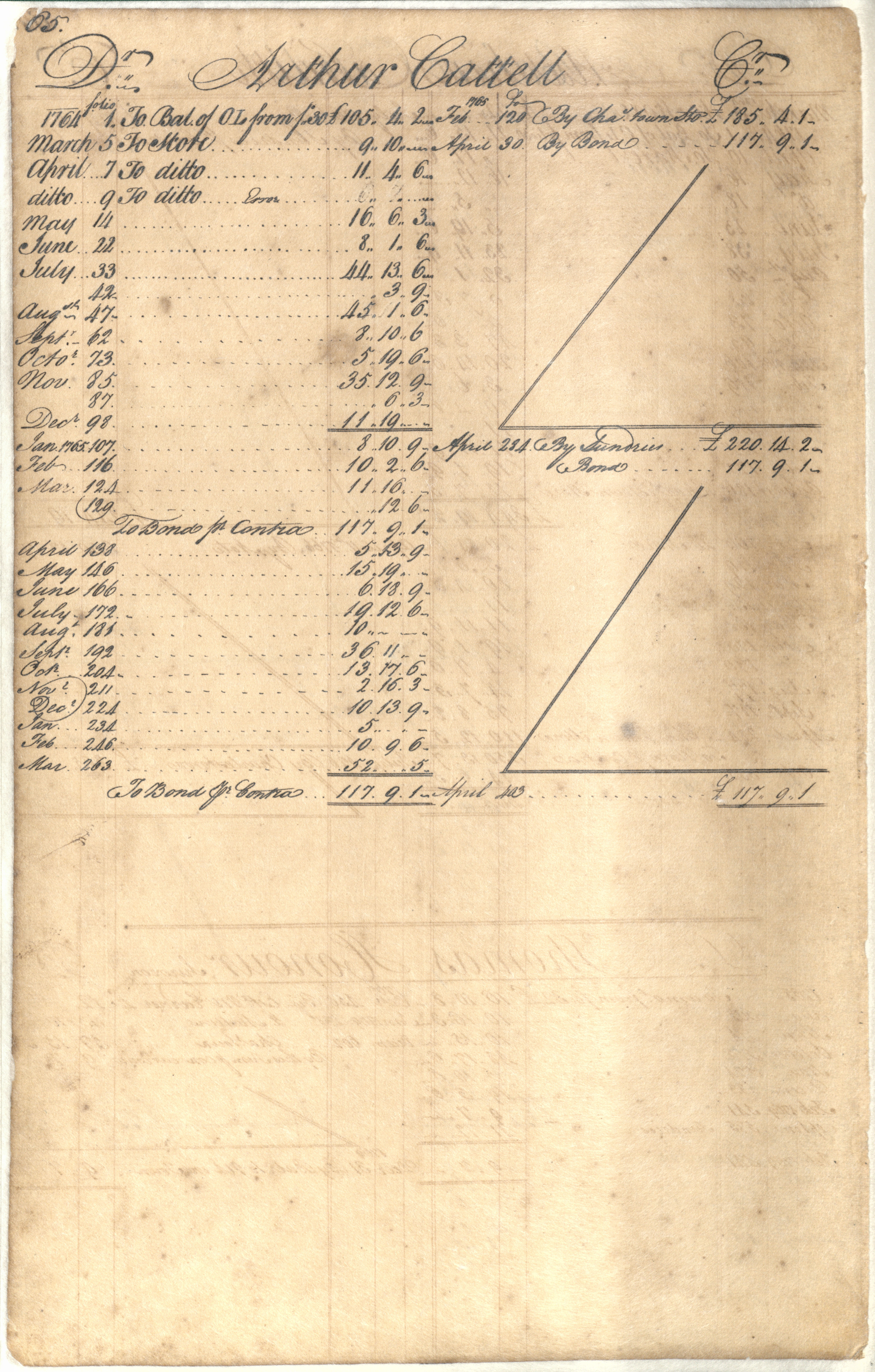 Plowden Weston's Business Ledger, page 65