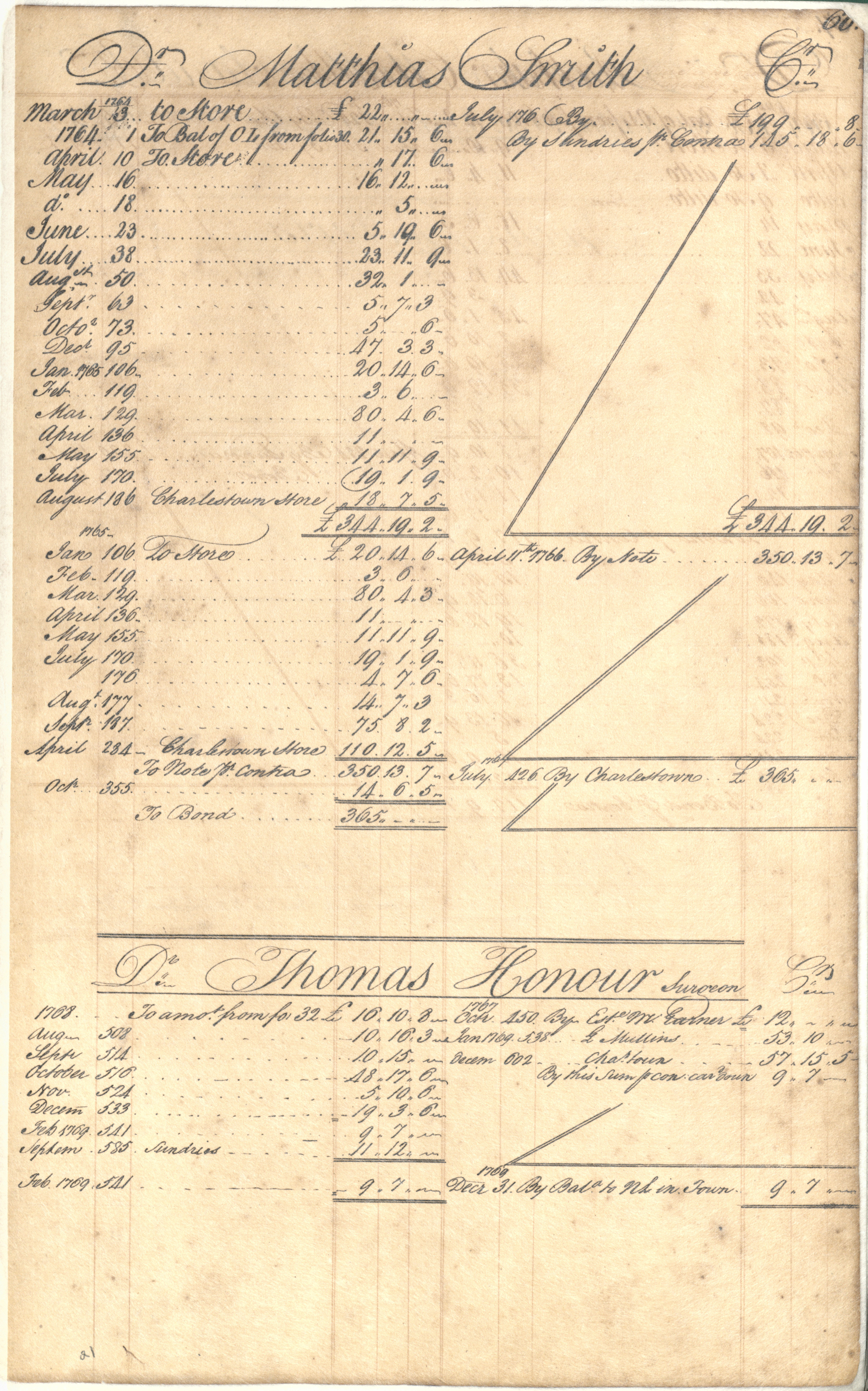 Plowden Weston's Business Ledger, page 66