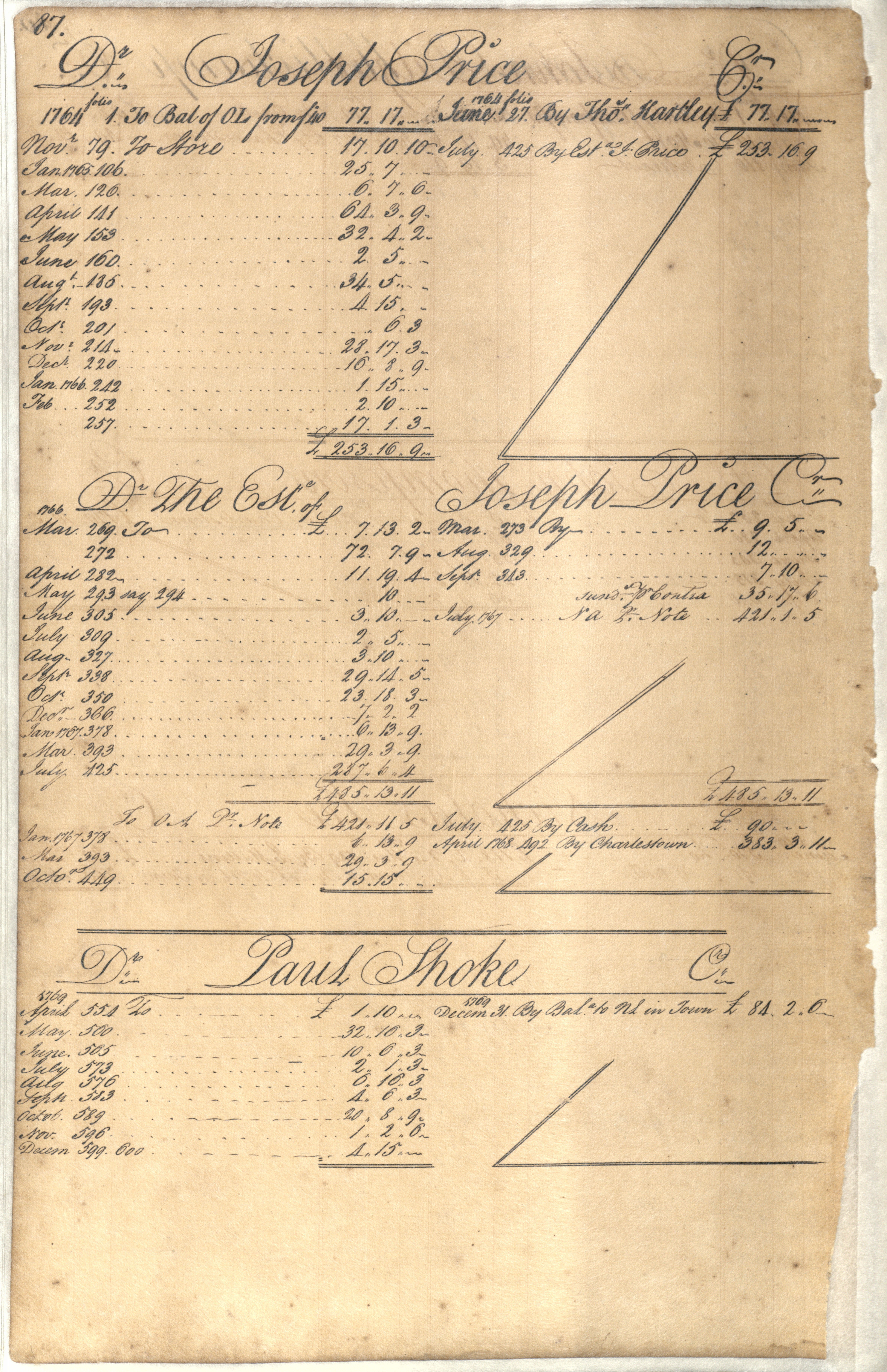 Plowden Weston's Business Ledger, page 87