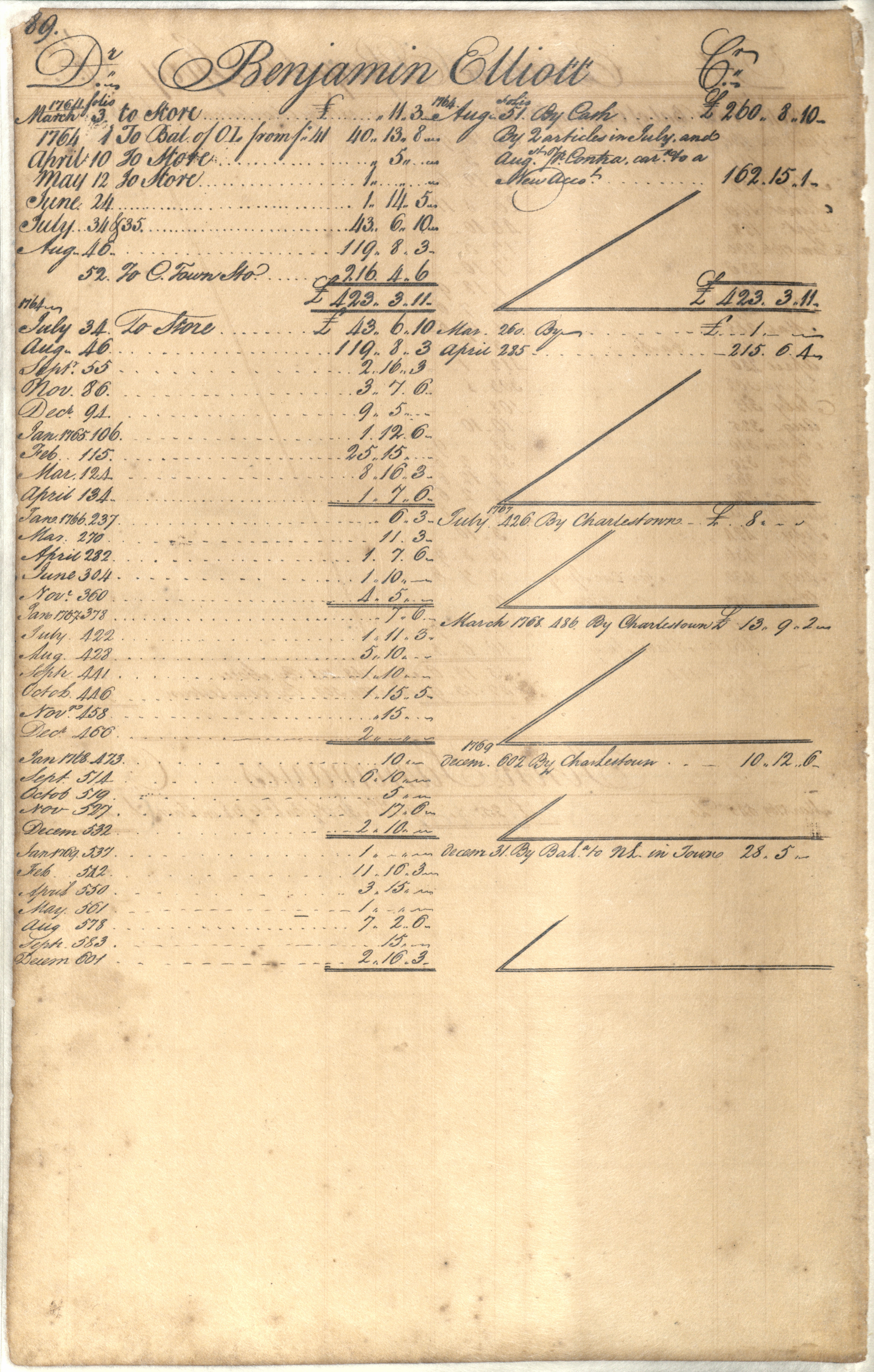 Plowden Weston's Business Ledger, page 89