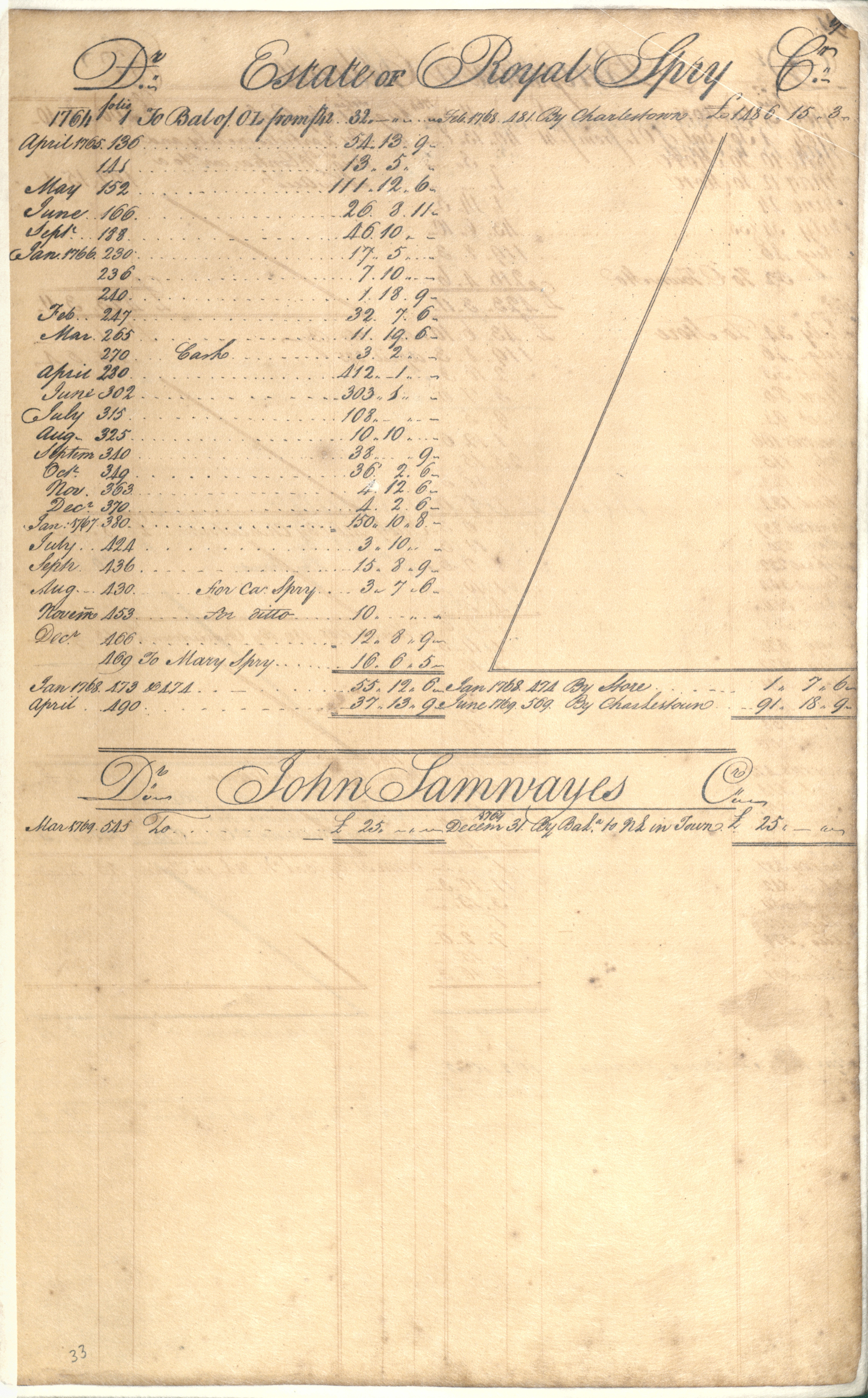 Plowden Weston's Business Ledger, page 90