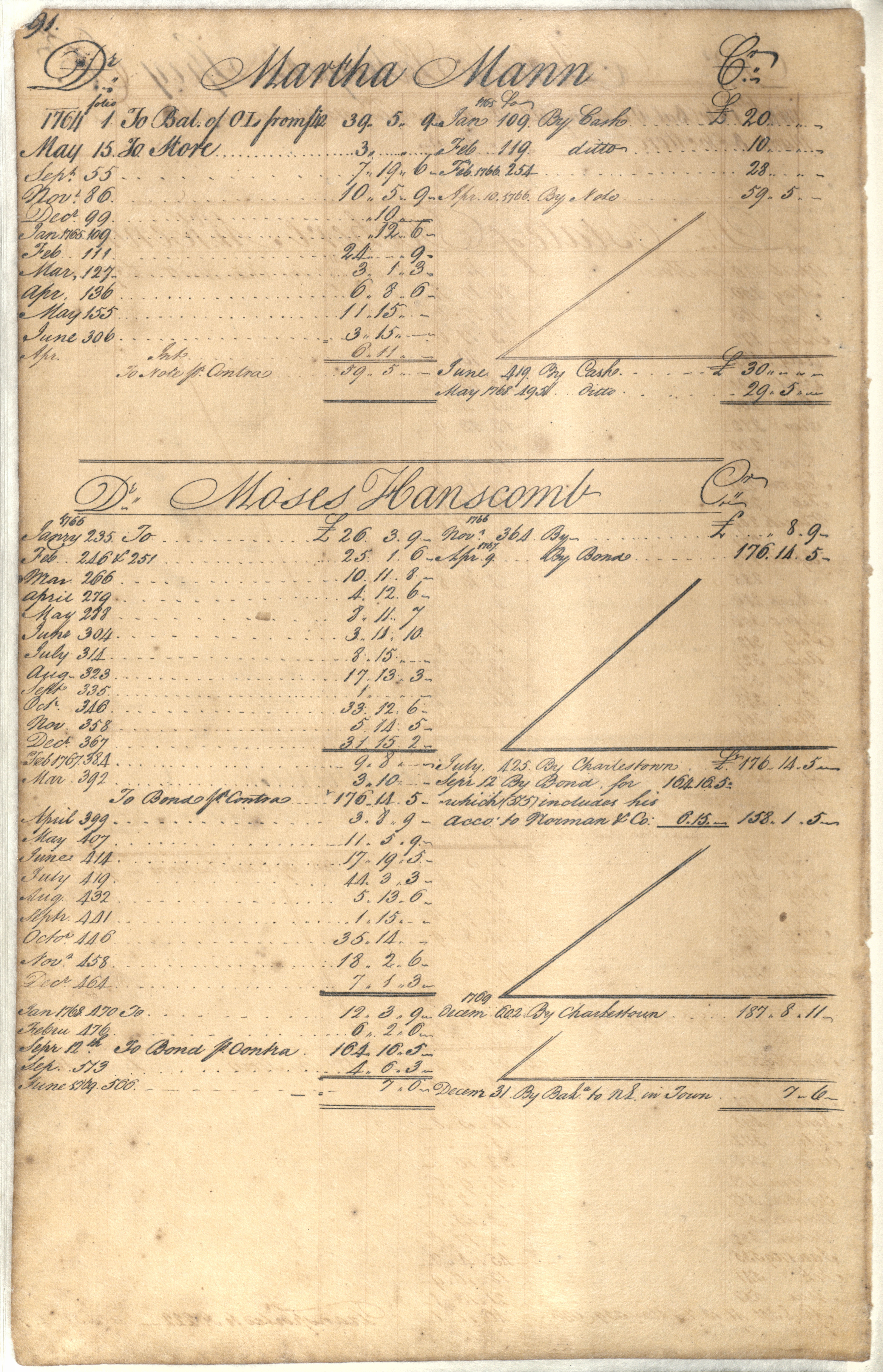 Plowden Weston's Business Ledger, page 91
