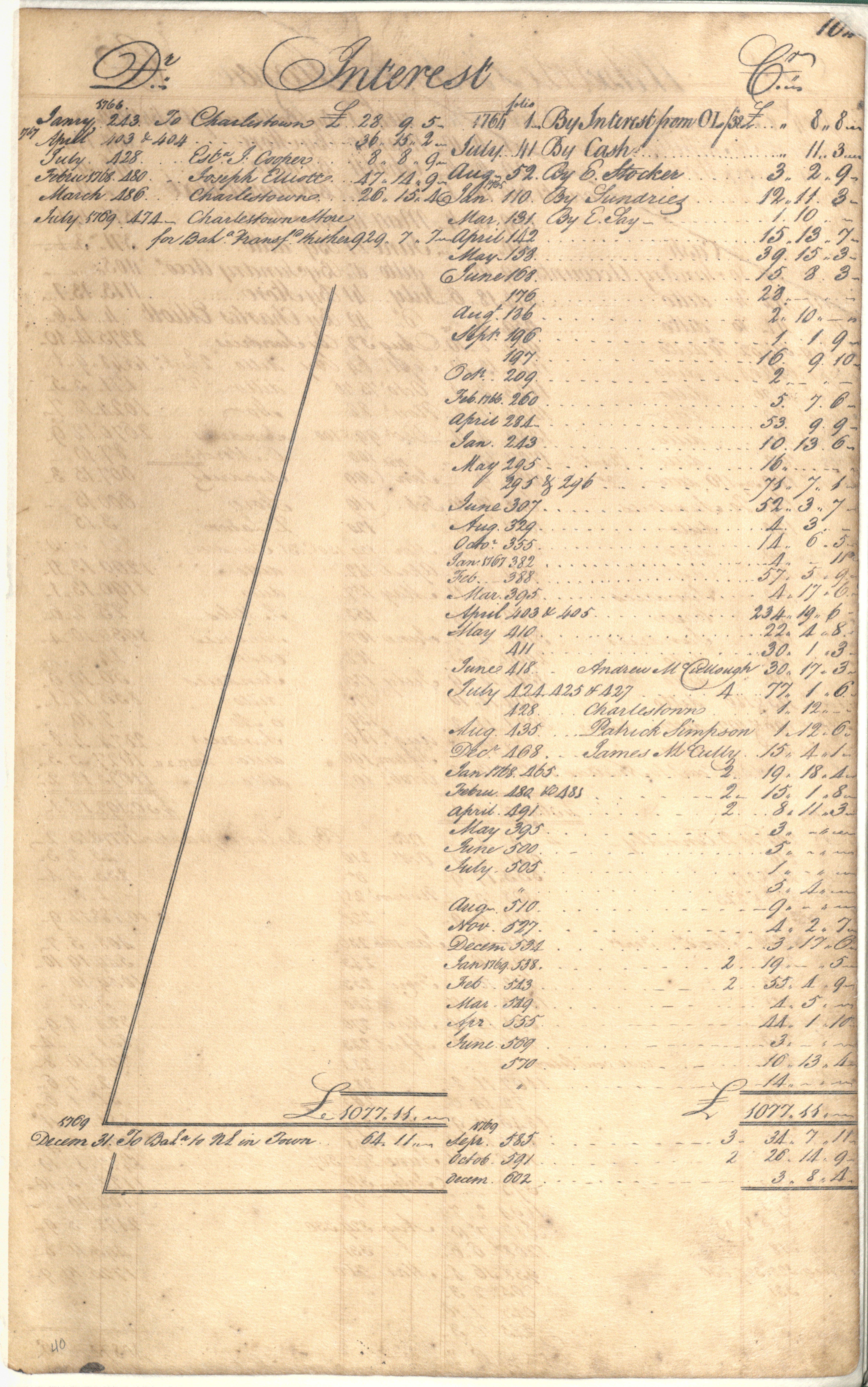 Plowden Weston's Business Ledger, page 104