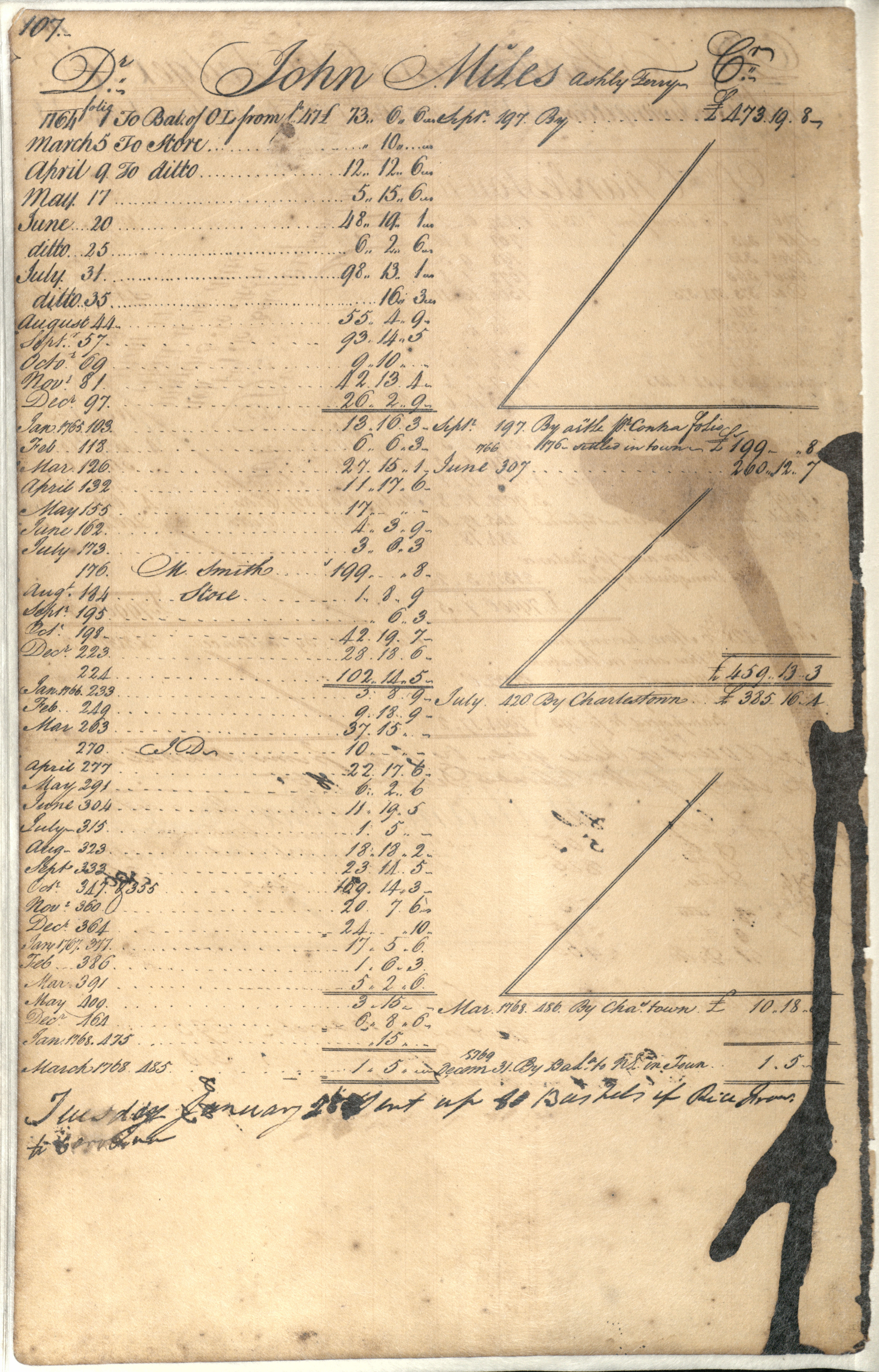 Plowden Weston's Business Ledger, page 107