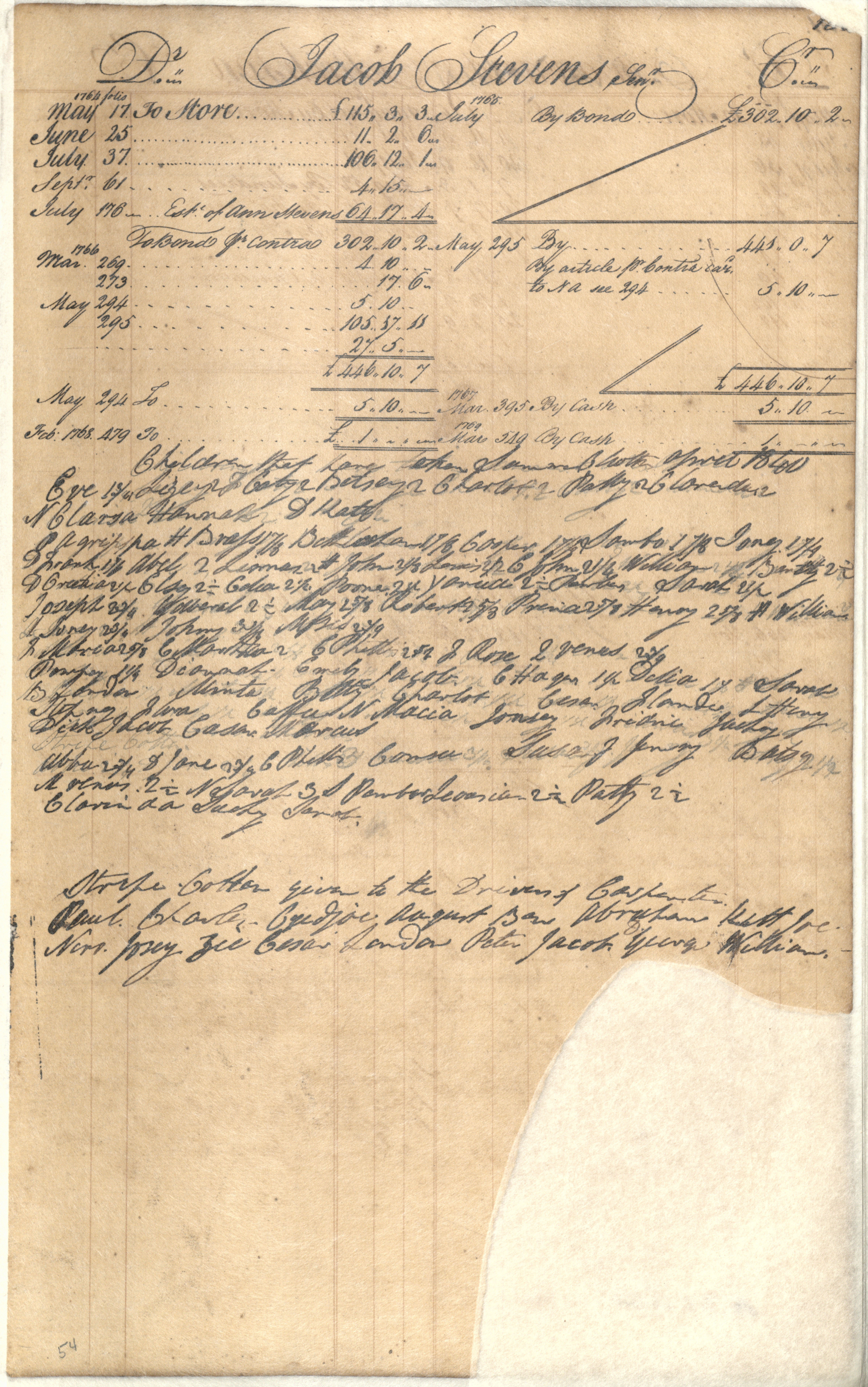 Plowden Weston's Business Ledger, page 130