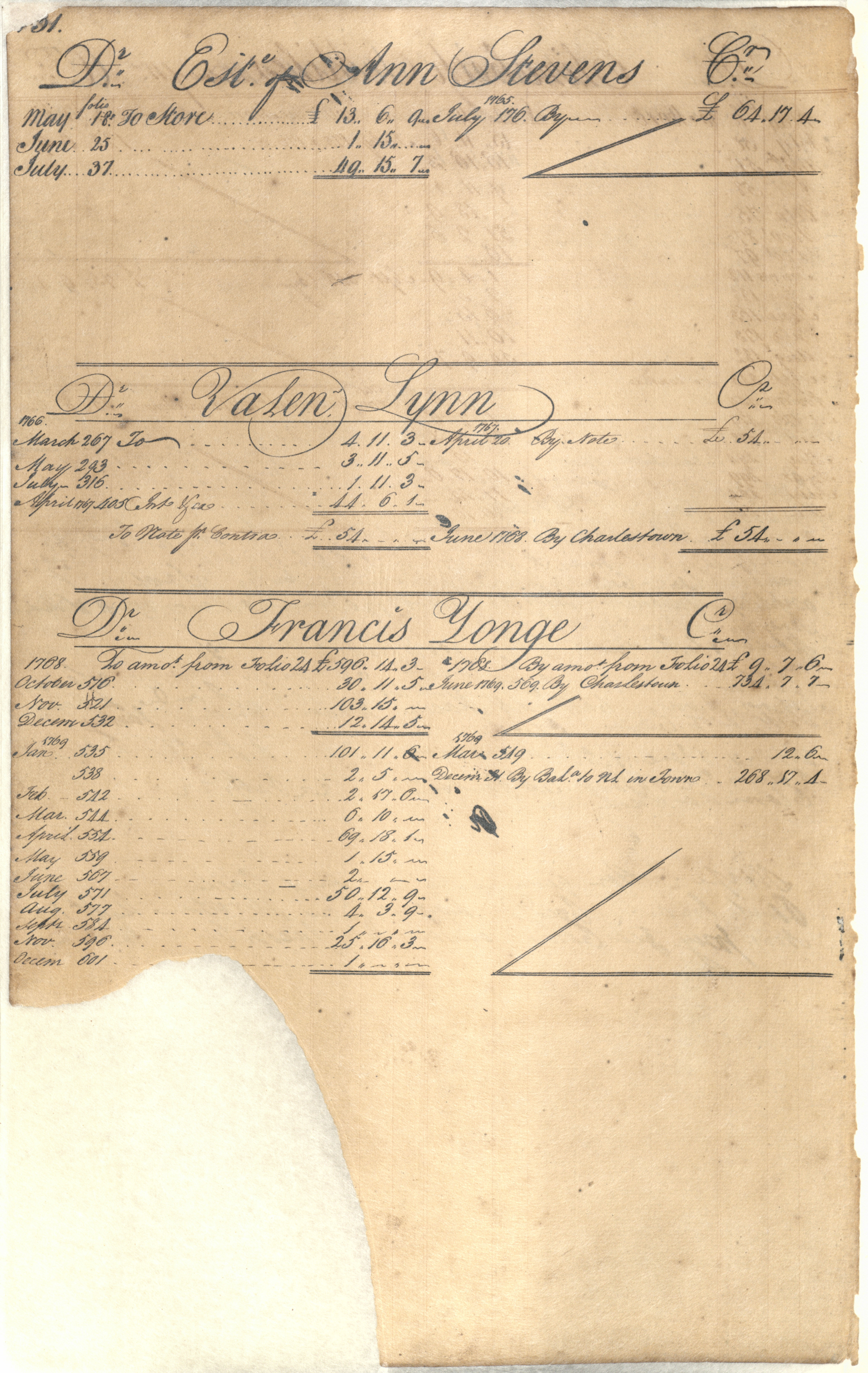 Plowden Weston's Business Ledger, page 131