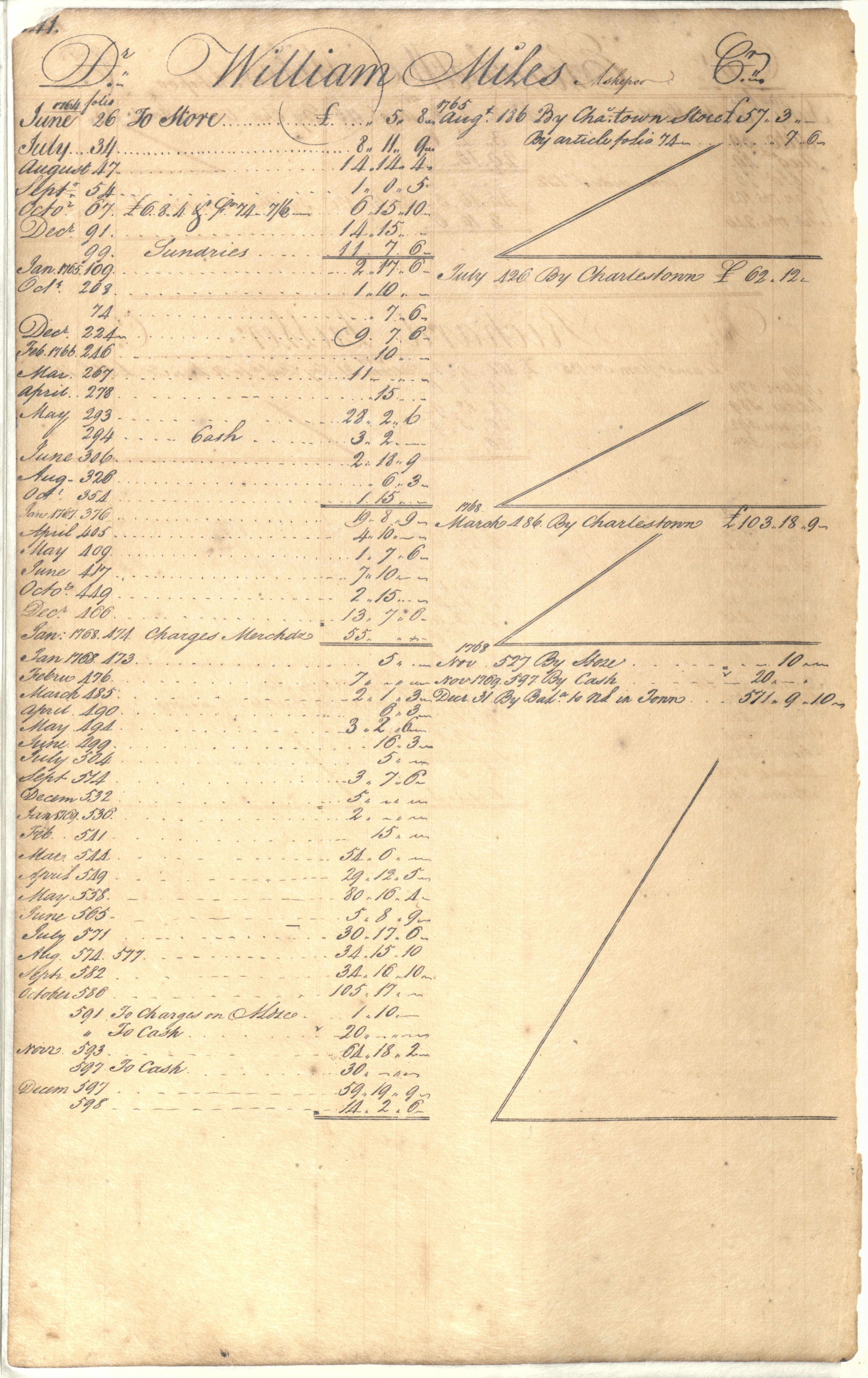 Plowden Weston's Business Ledger, page 141