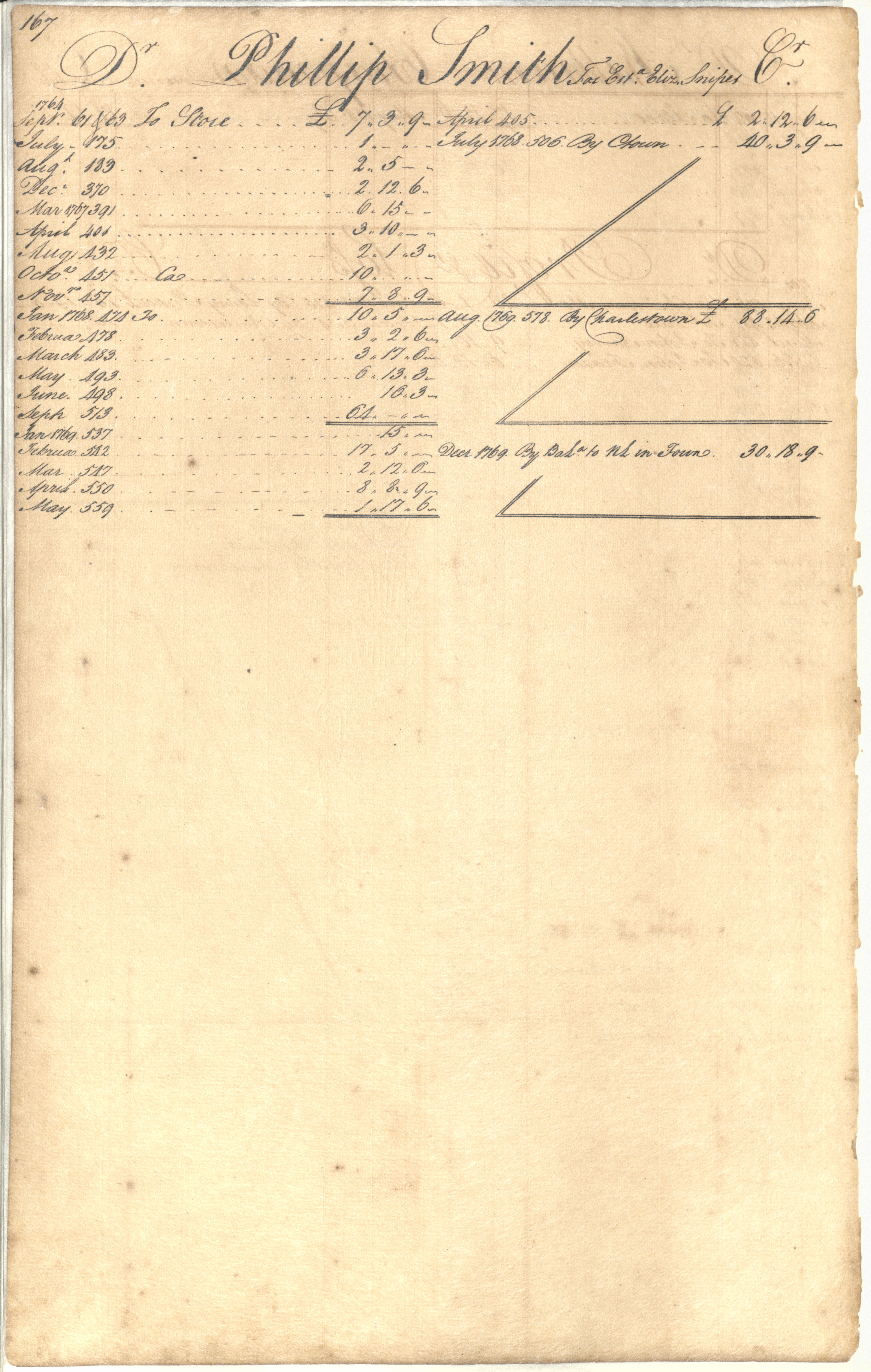 Plowden Weston's Business Ledger, page 167