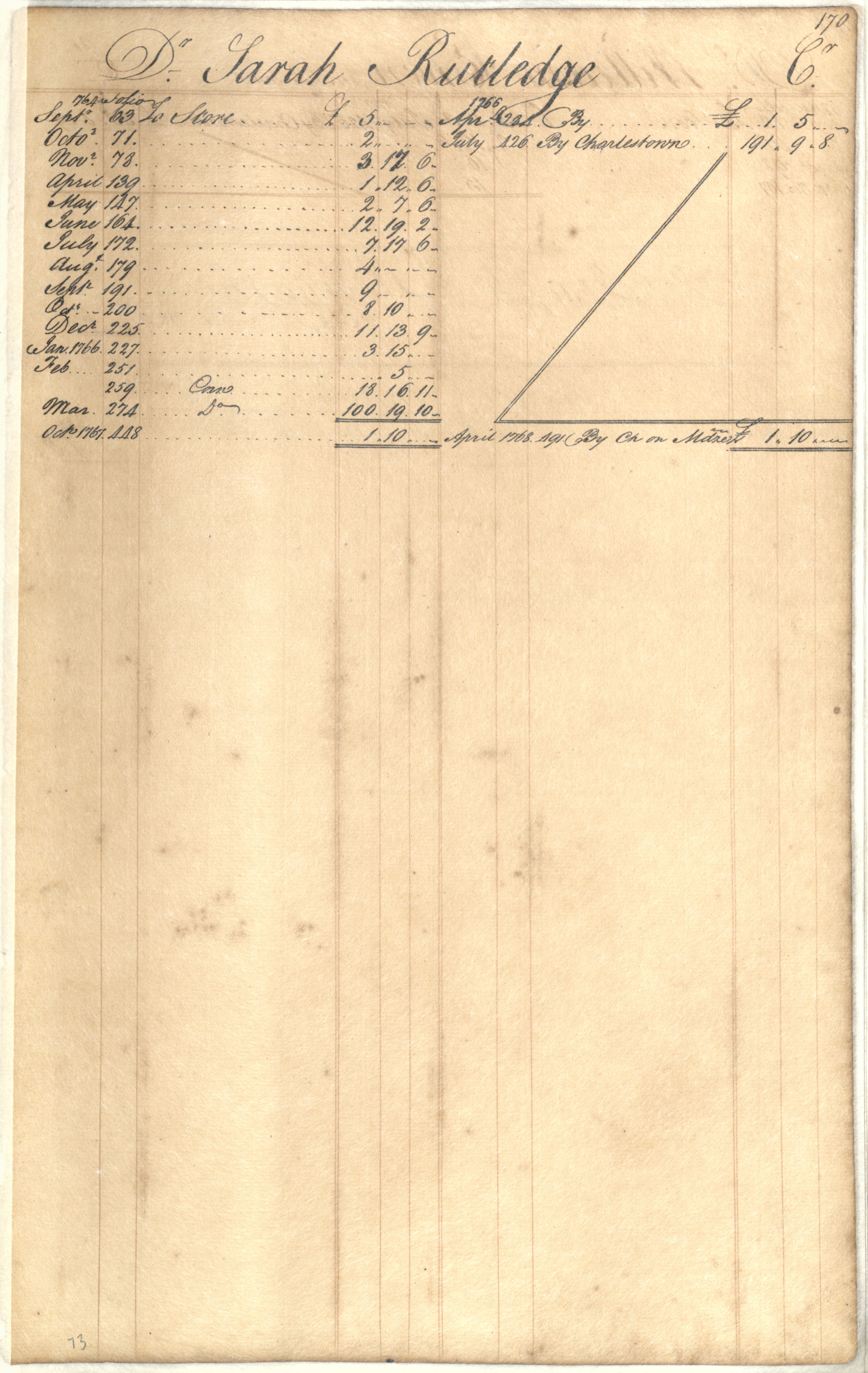 Plowden Weston's Business Ledger, page 170