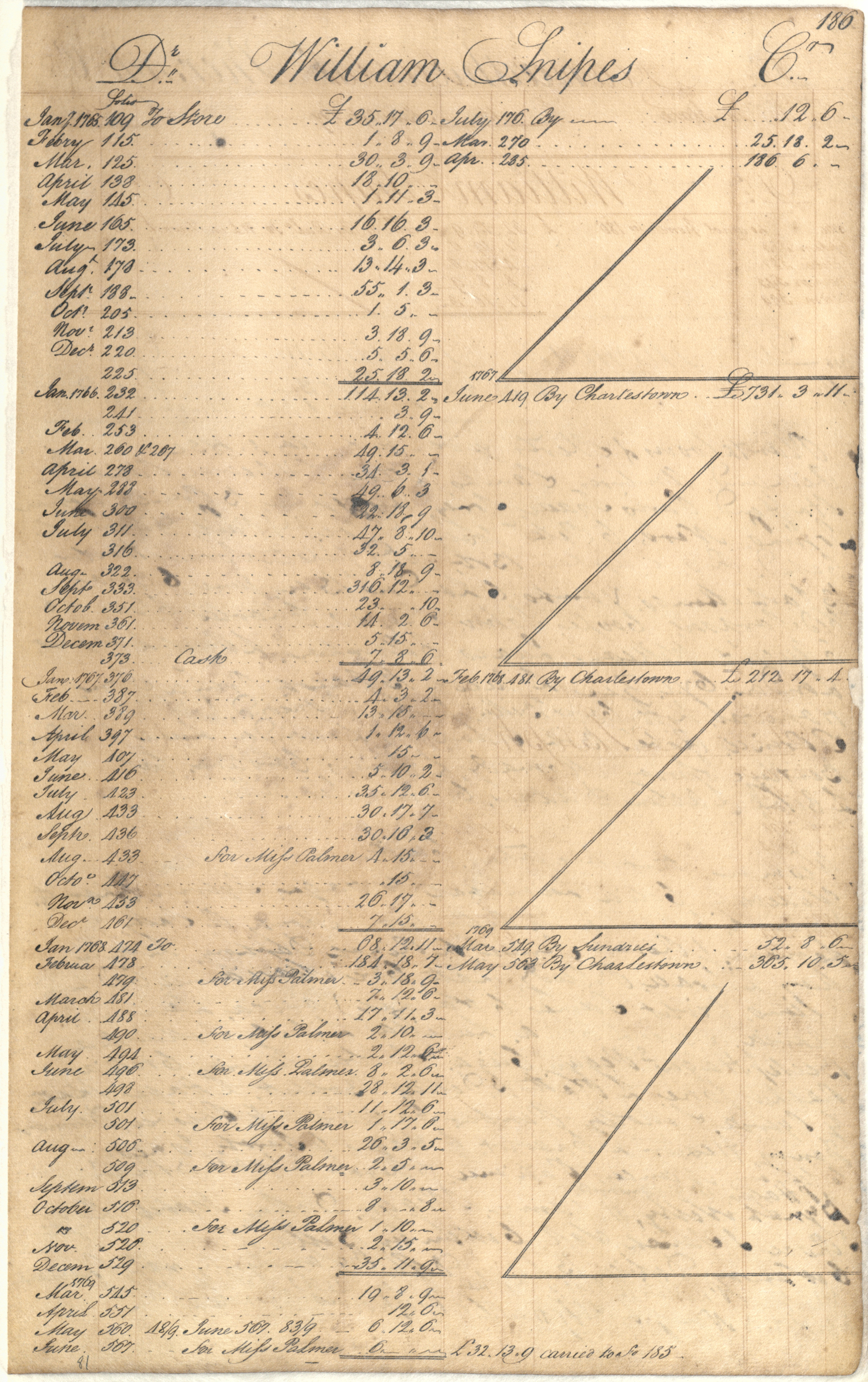 Plowden Weston's Business Ledger, page 186