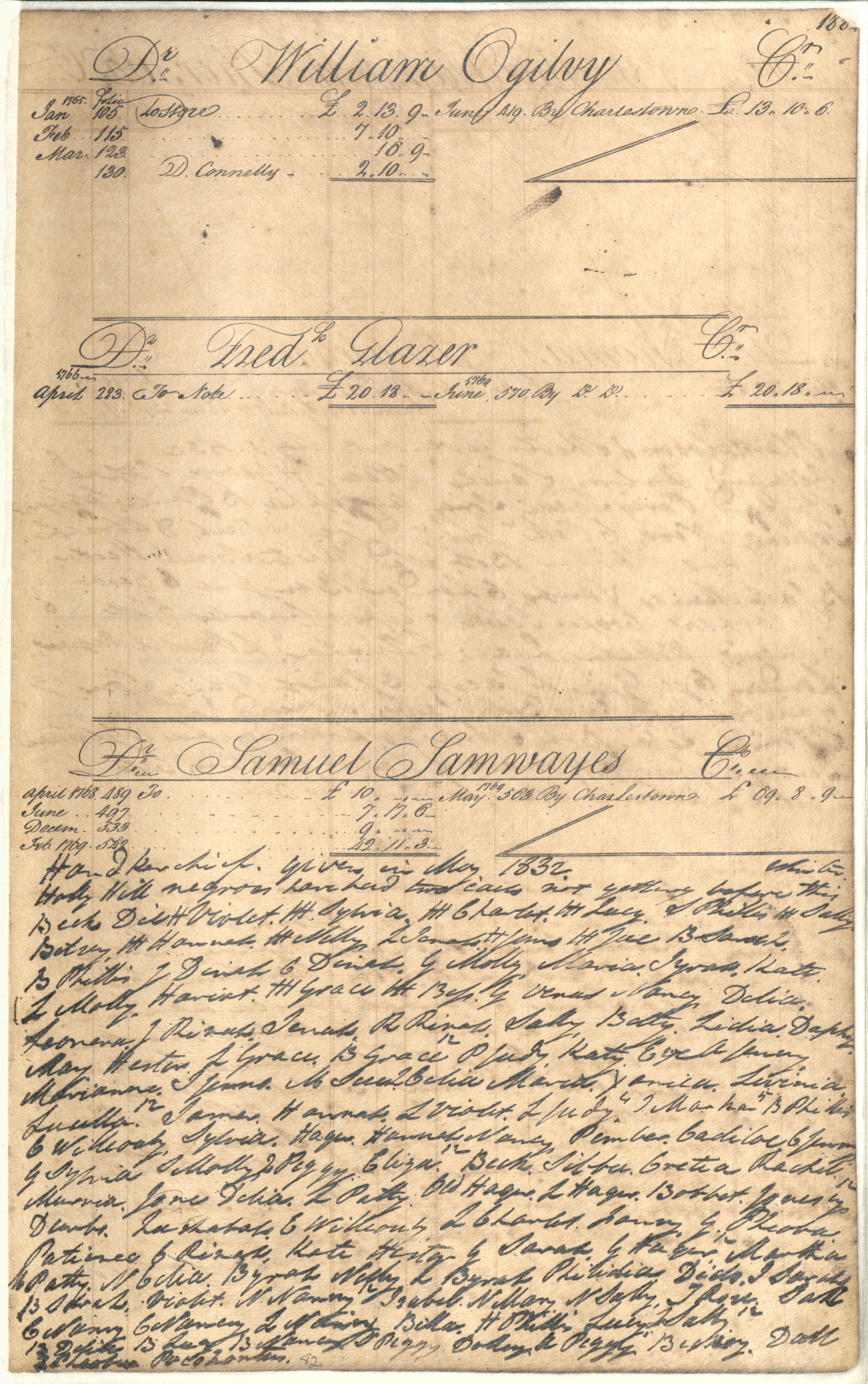 Plowden Weston's Business Ledger, page 188