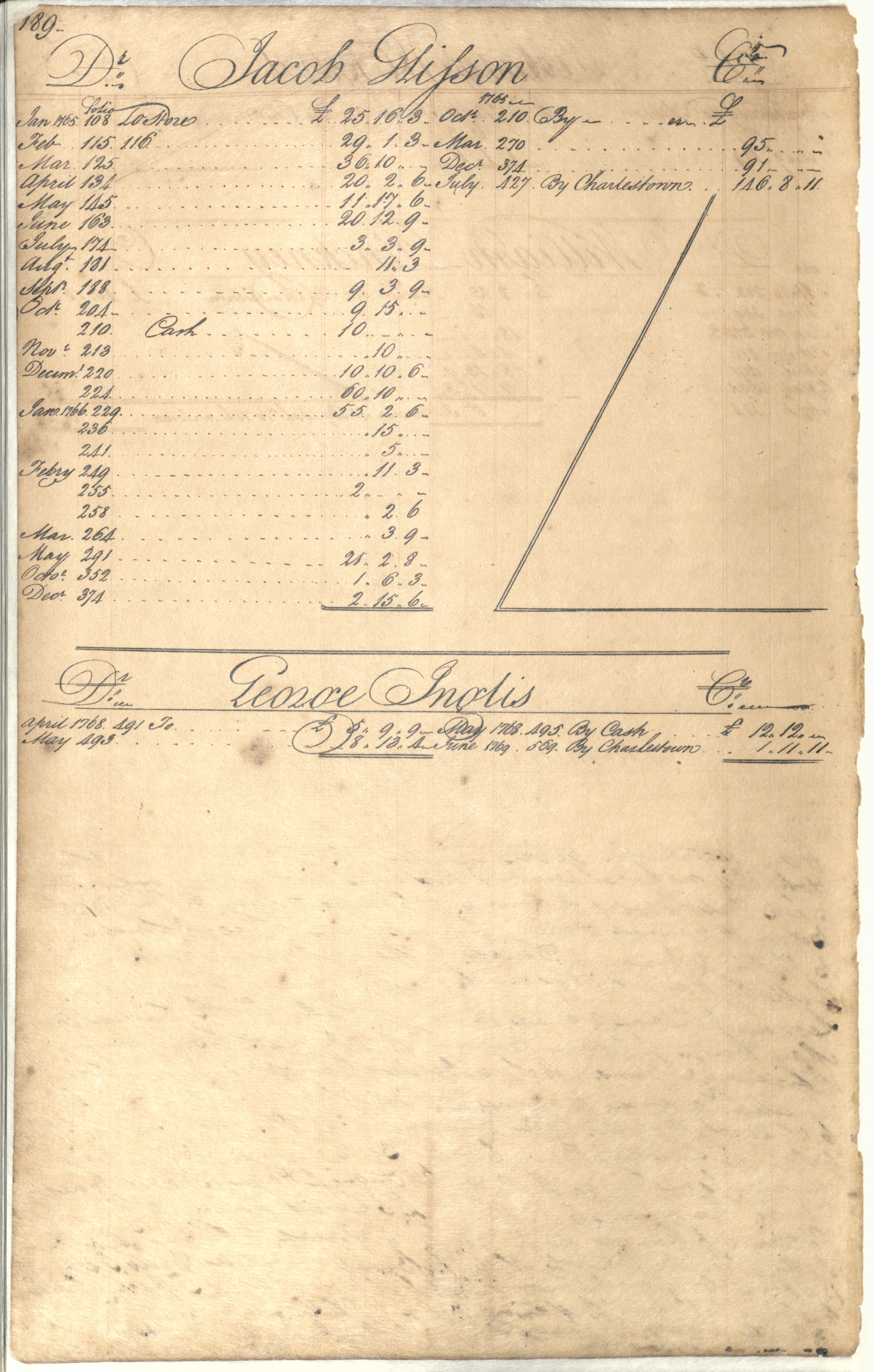 Plowden Weston's Business Ledger, page 189