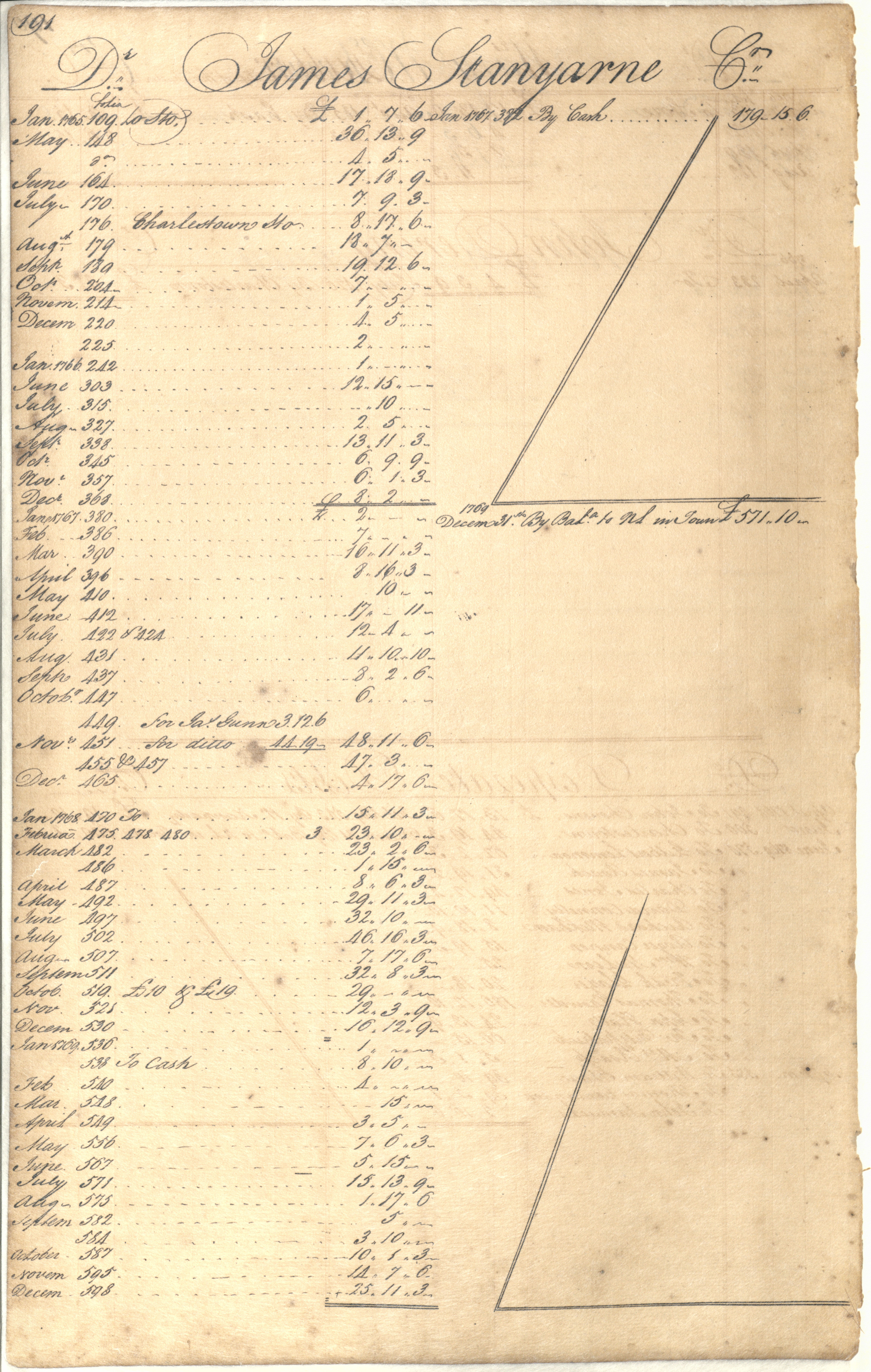 Plowden Weston's Business Ledger, page 191