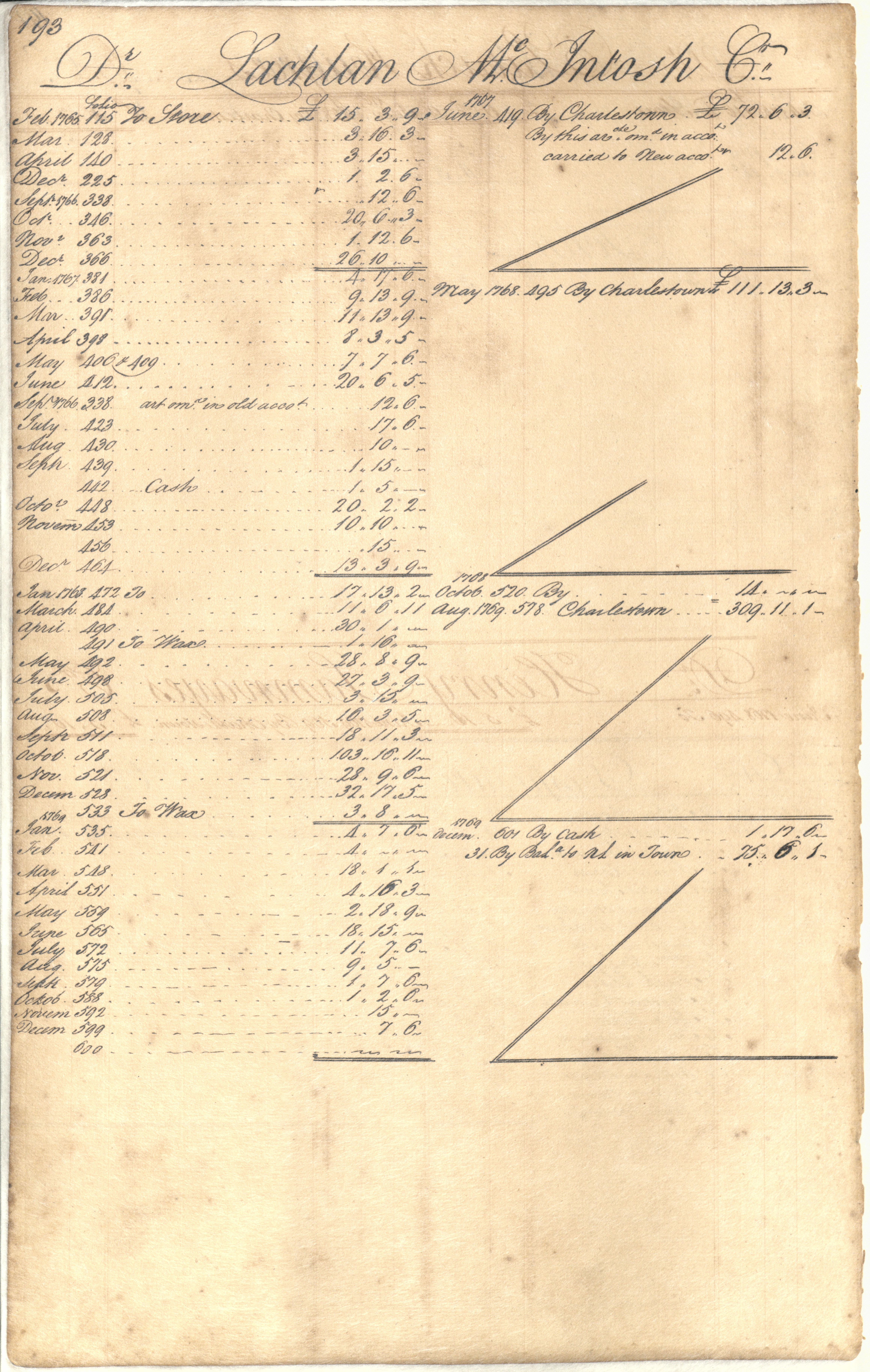 Plowden Weston's Business Ledger, page 193