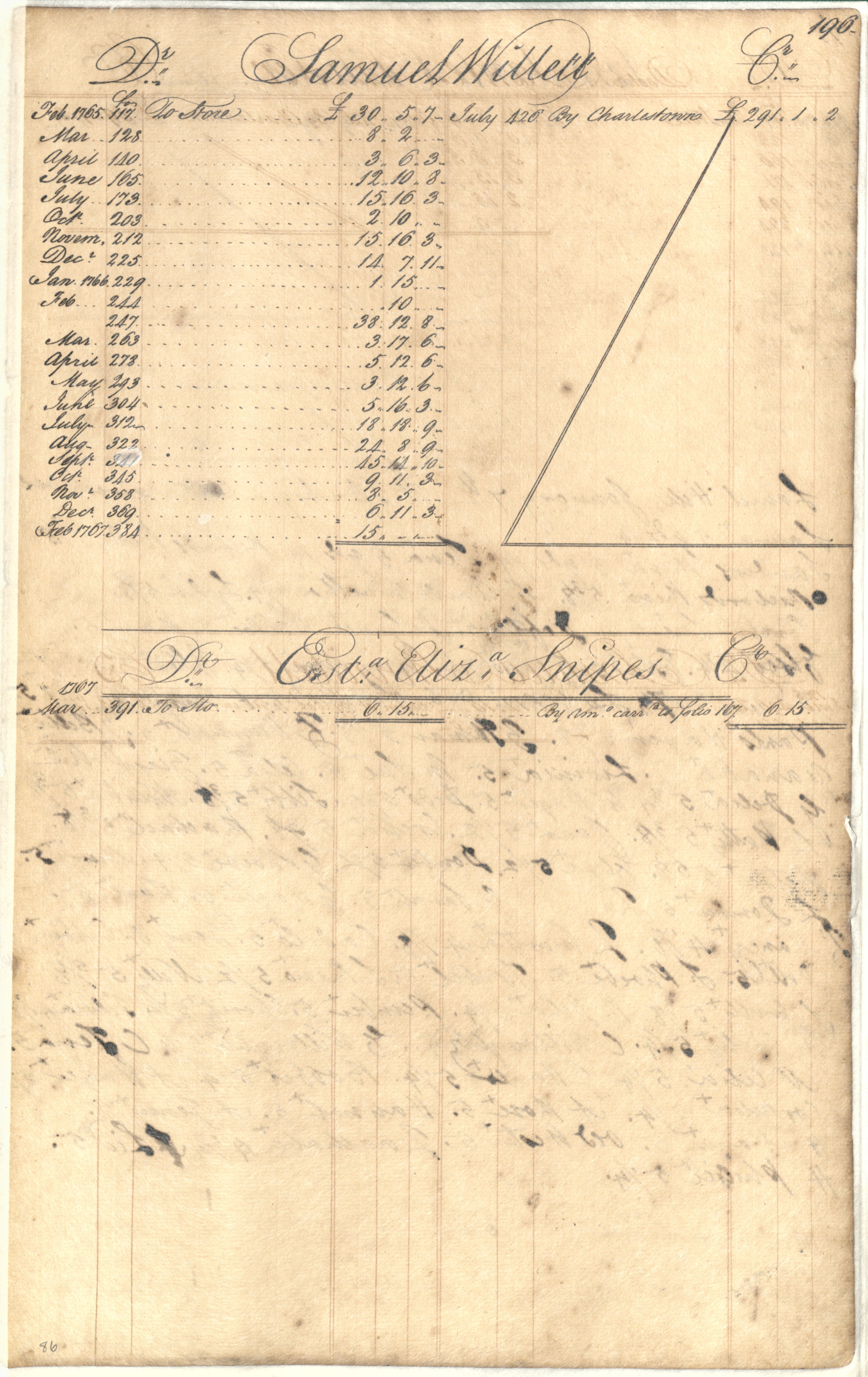 Plowden Weston's Business Ledger, page 196