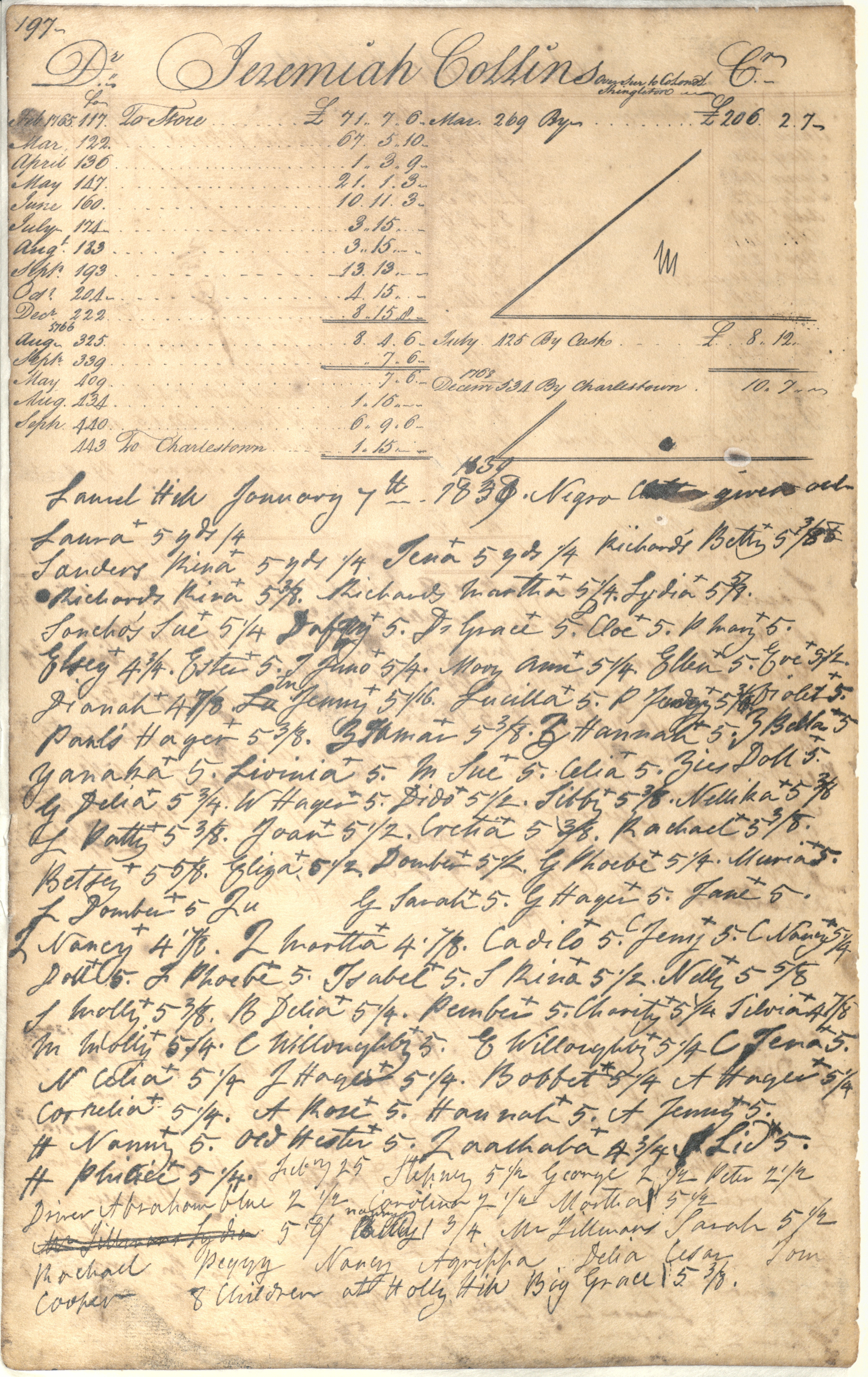 Plowden Weston's Business Ledger, page 197