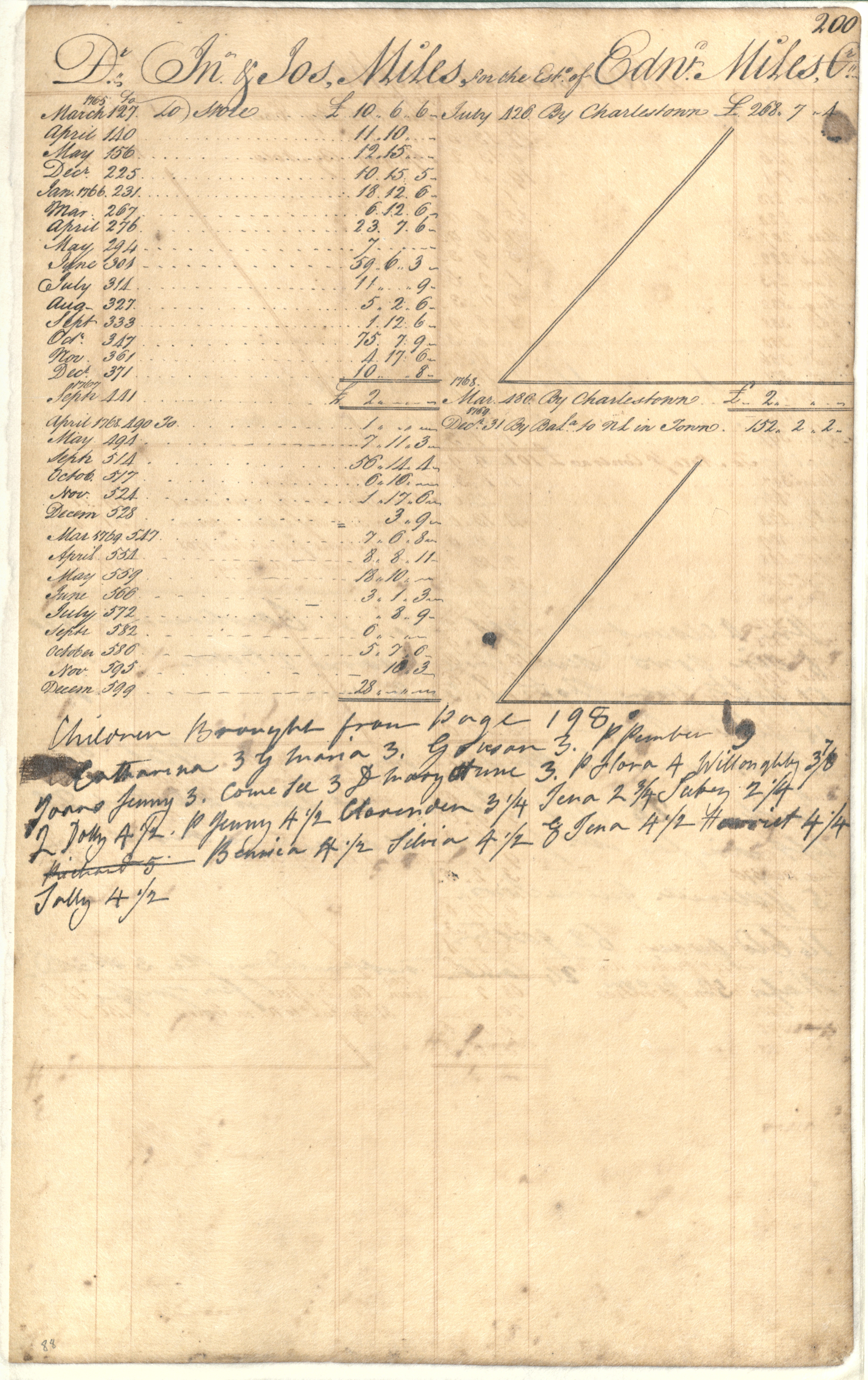 Plowden Weston's Business Ledger, page 200