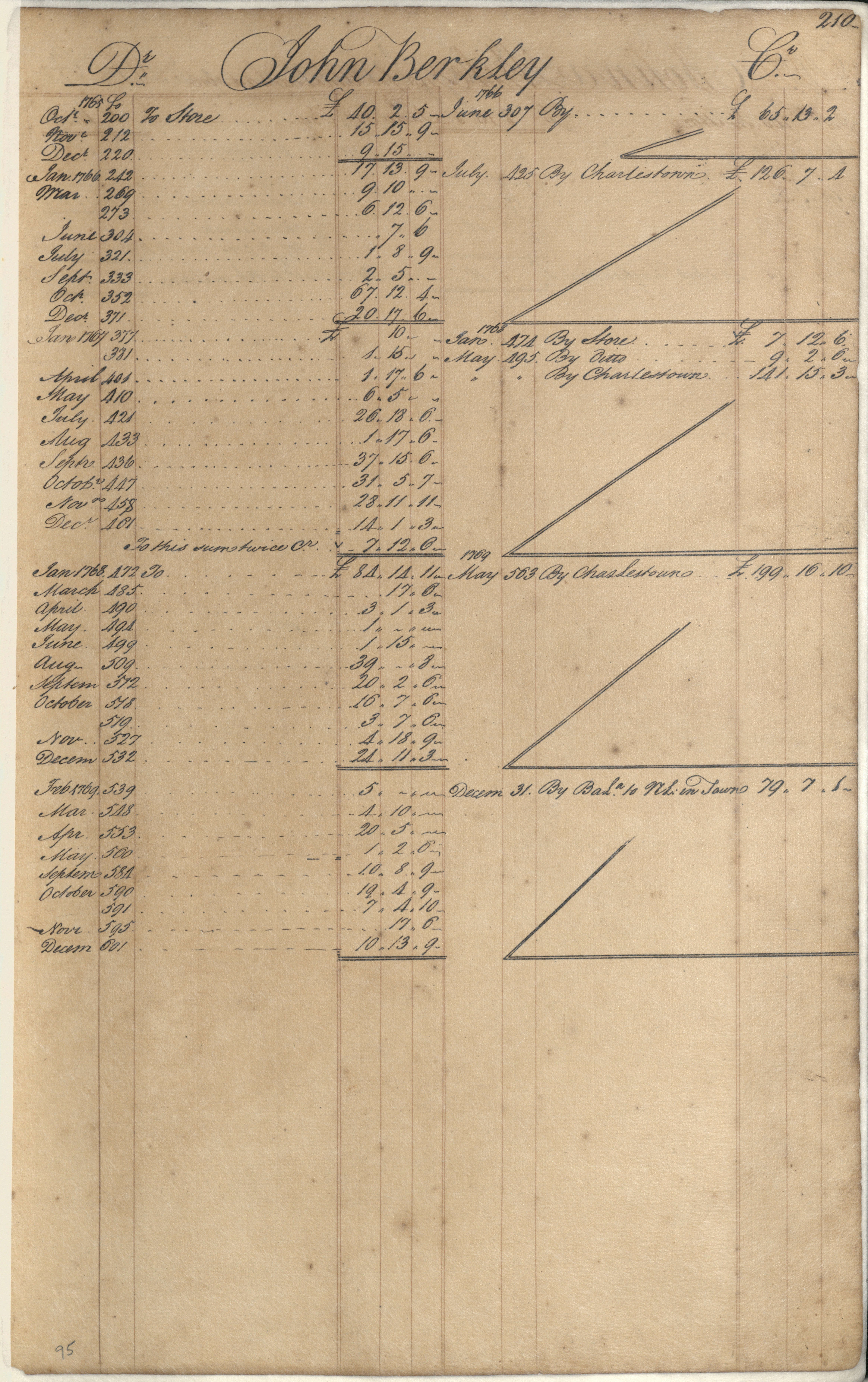 Plowden Weston's Business Ledger, page 210