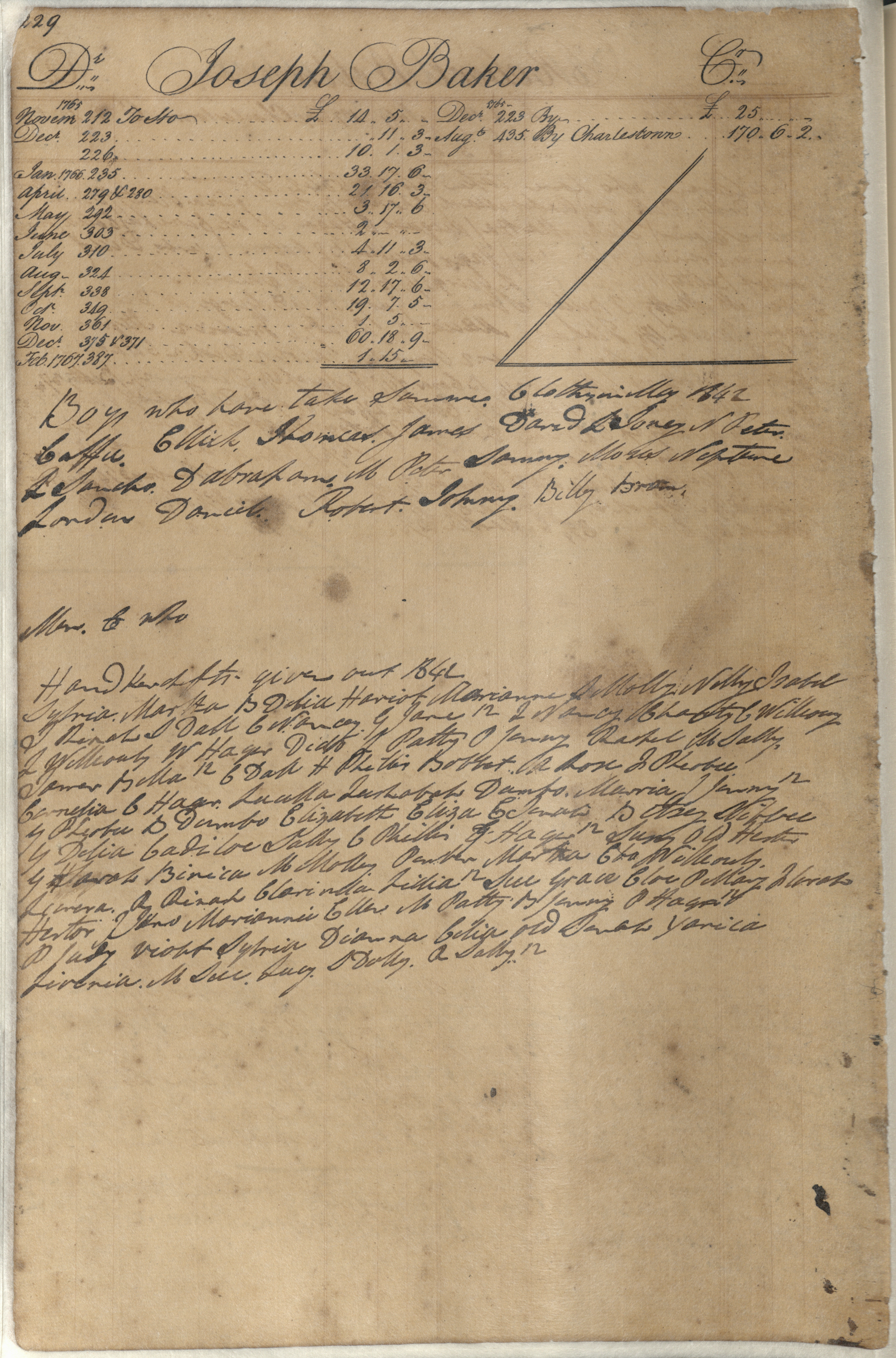 Plowden Weston's Business Ledger, page 229