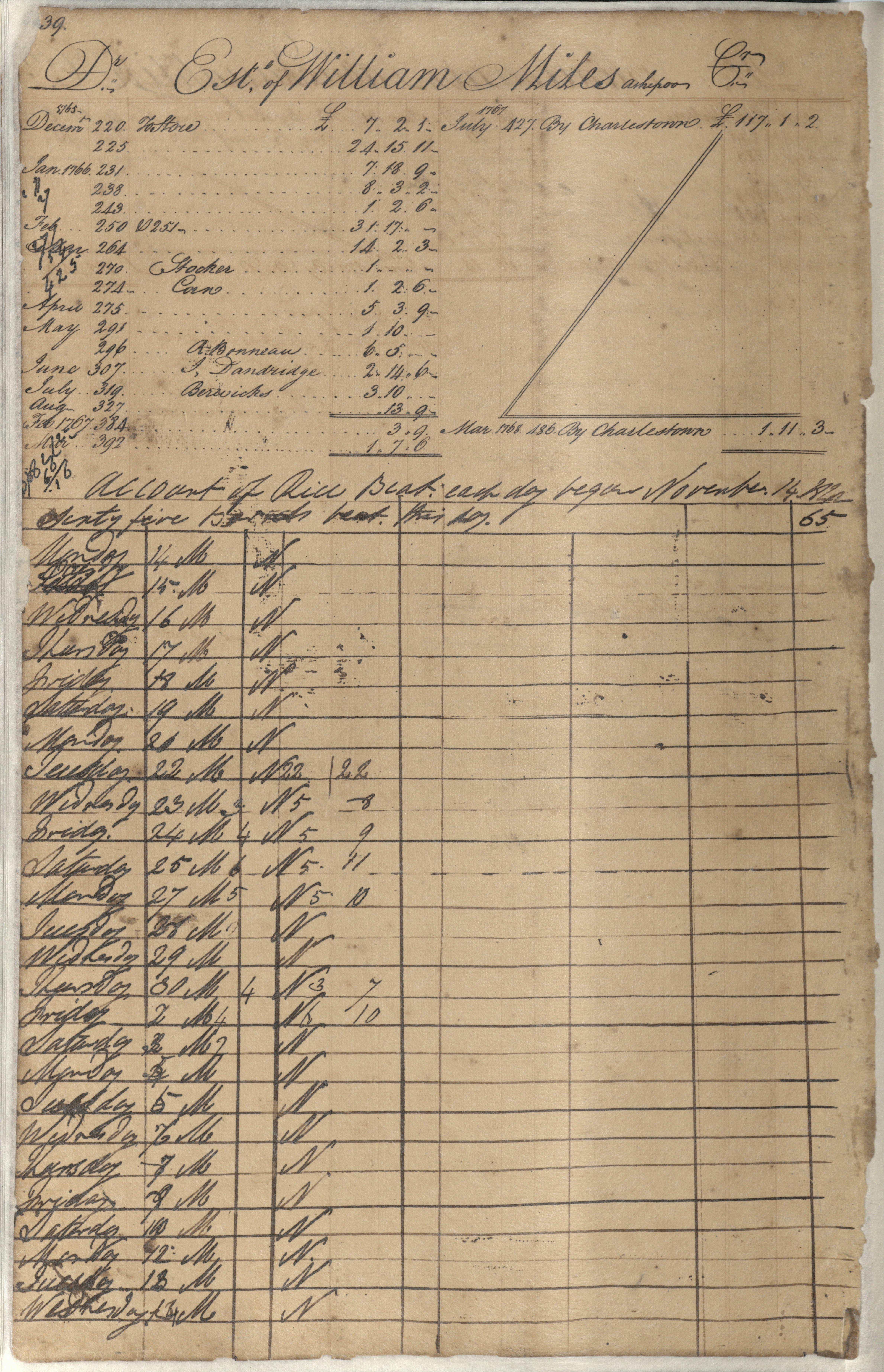 Plowden Weston's Business Ledger, page 239