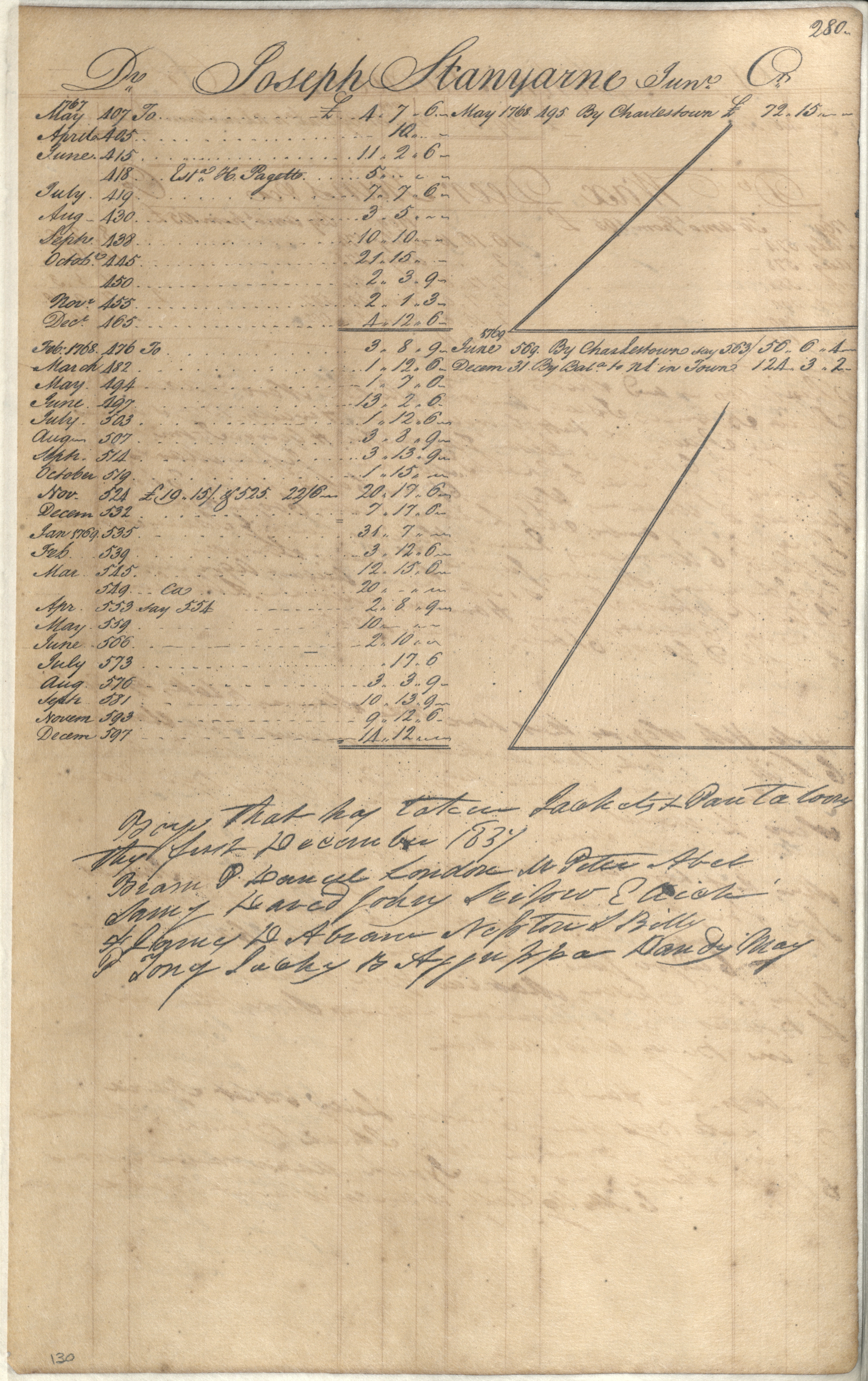 Plowden Weston's Business Ledger, page 280