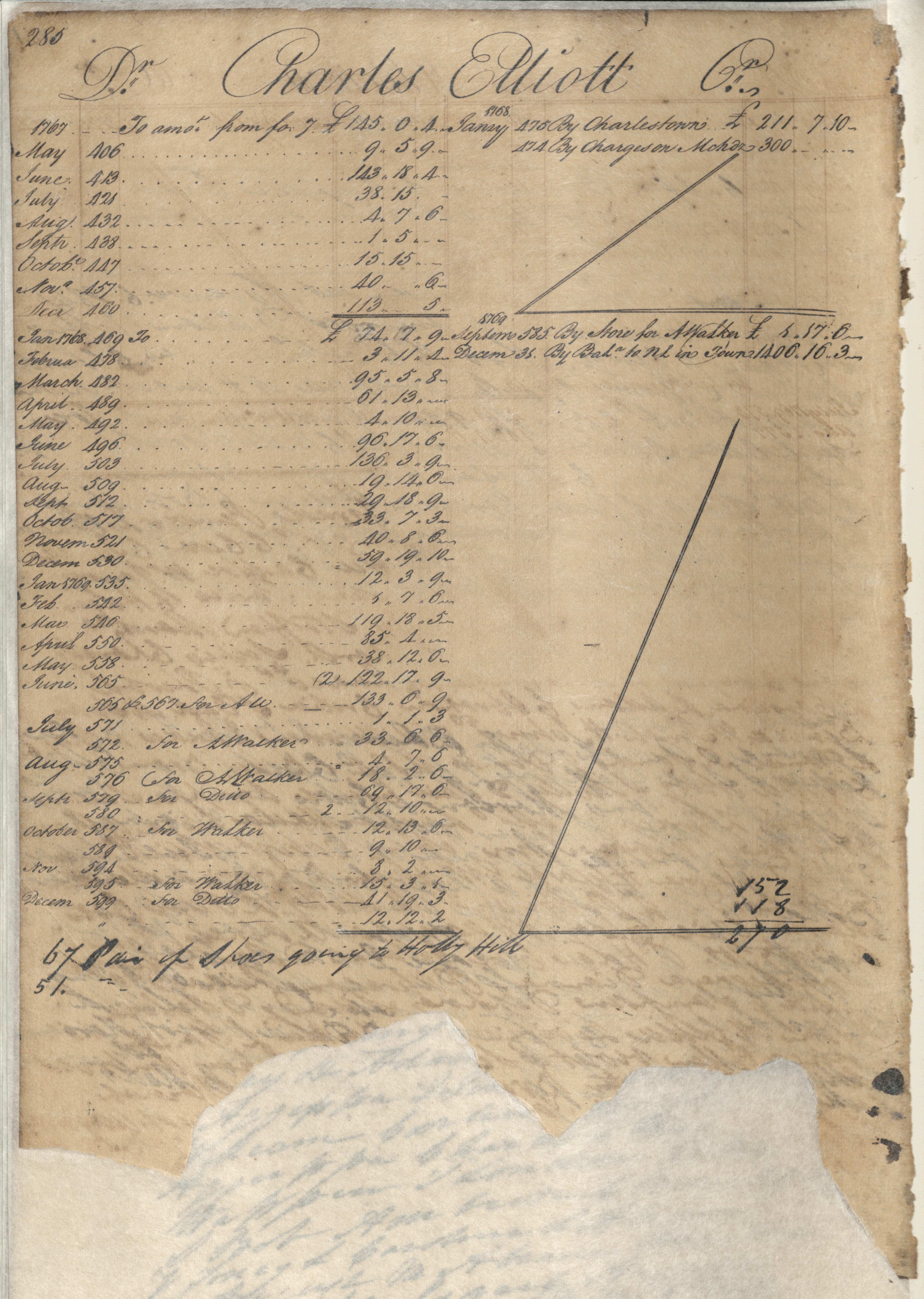 Plowden Weston's Business Ledger, page 285