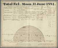 Chart of Total Eclipse of the Moon, June 11, 1881