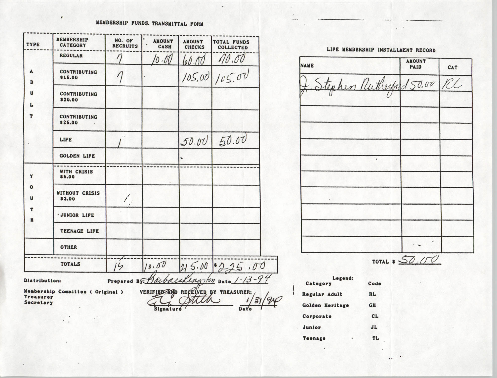 Charleston Branch of the NAACP Funds Transmittal Forms, January 1994, Page 1