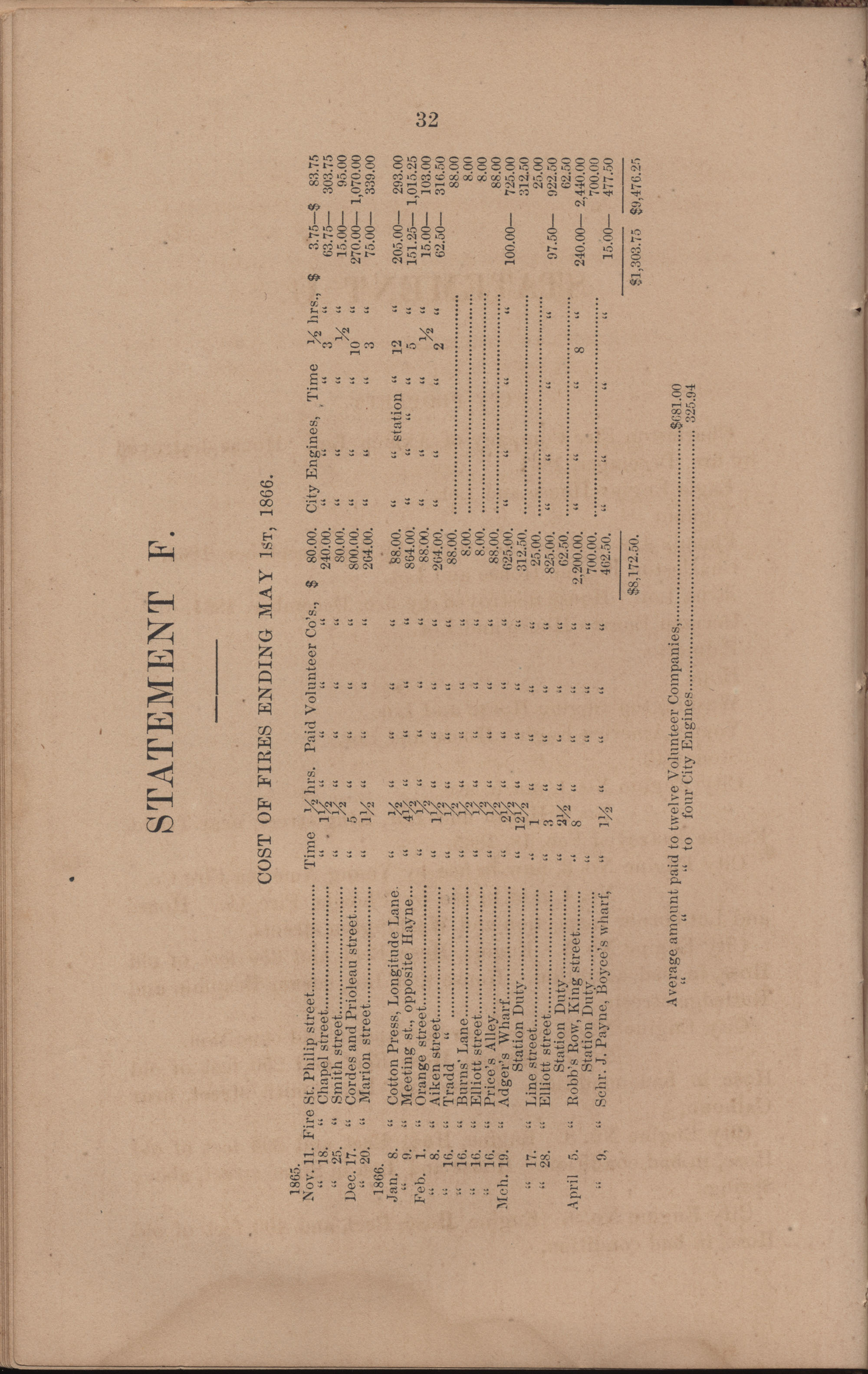 Annual Report of the Chief of the Fire Department of the City of Charleston, page 130