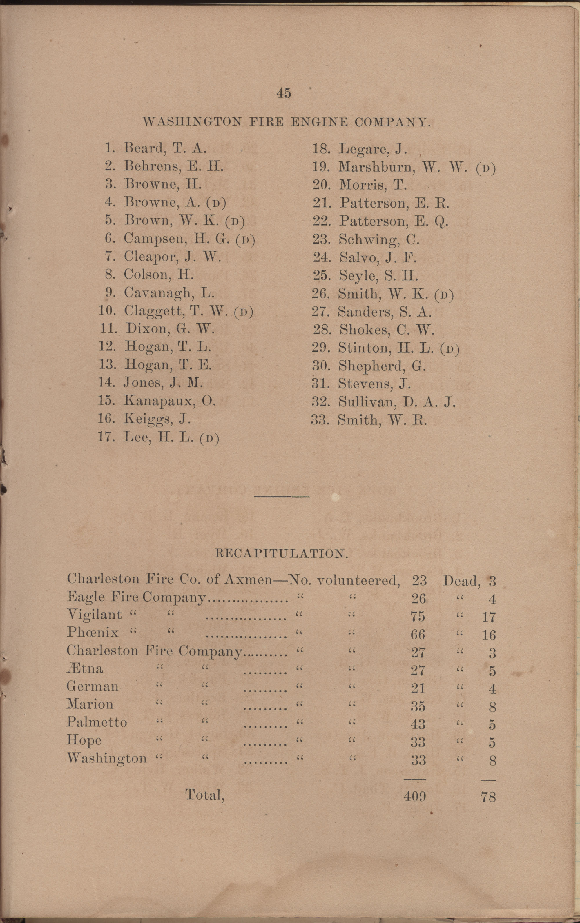 Annual Report of the Chief of the Fire Department of the City of Charleston, page 141