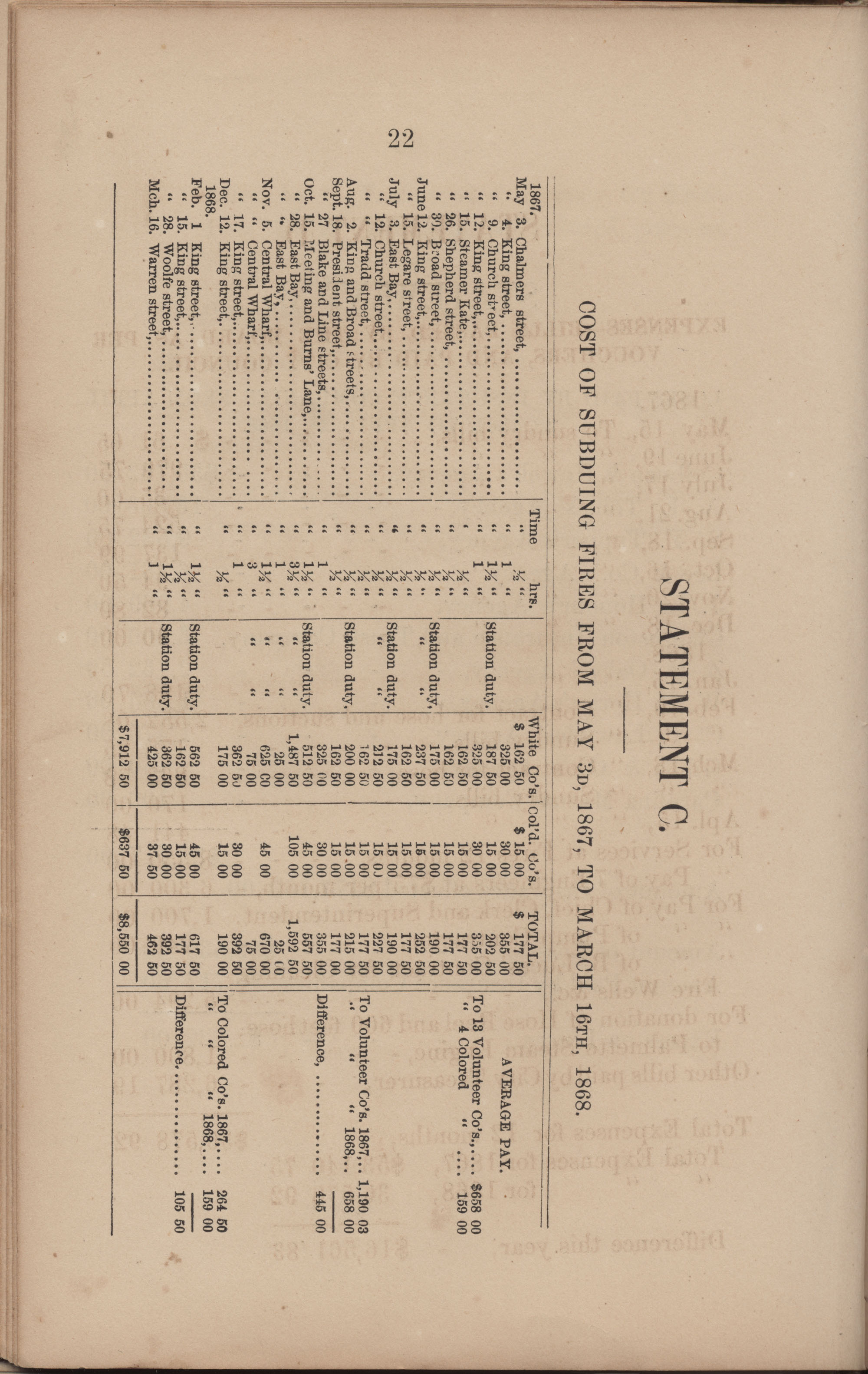 Annual Report of the Chief of the Fire Department of the City of Charleston, page 200