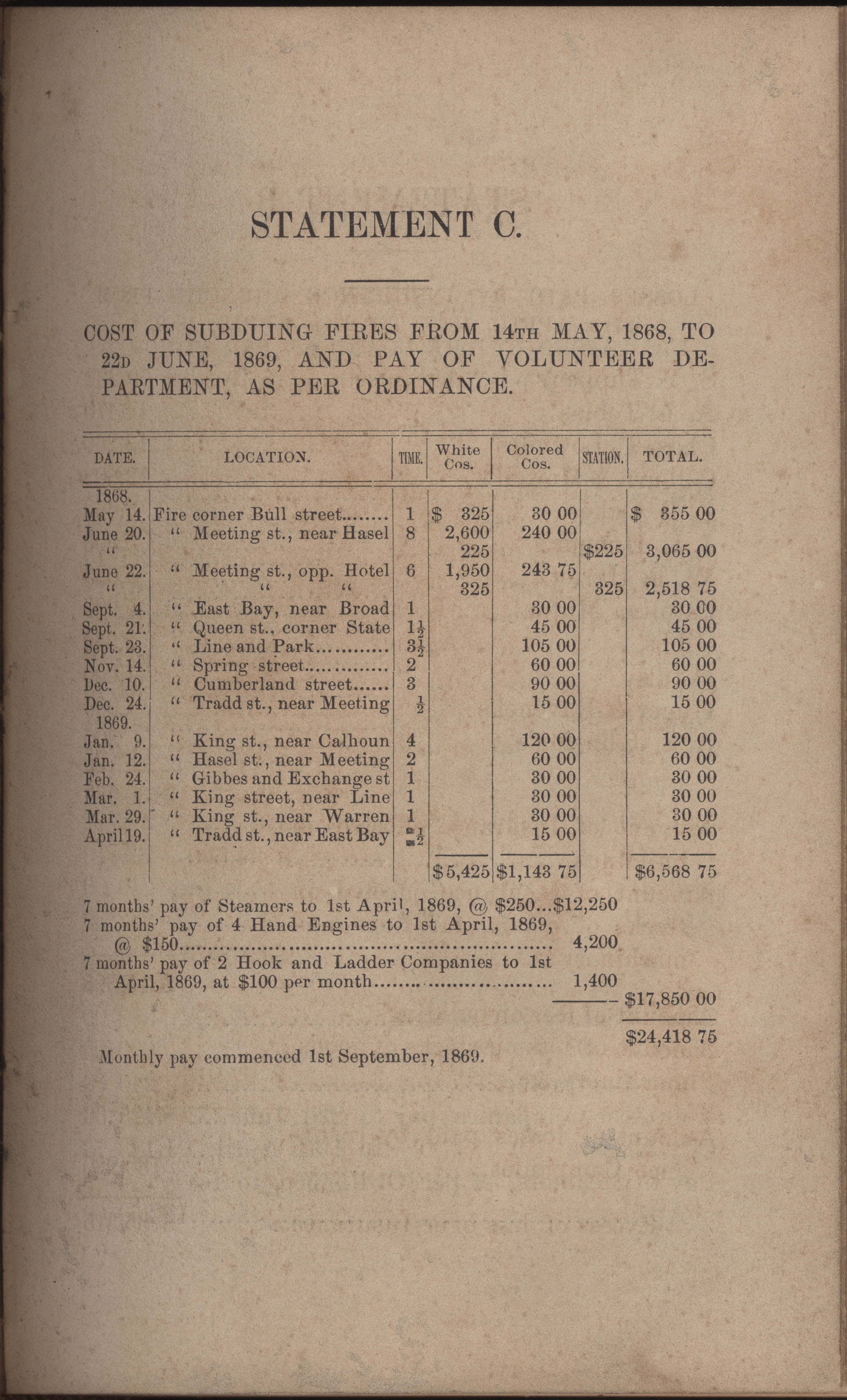 Annual Report of the Chief of the Fire Department of the City of Charleston, page 256