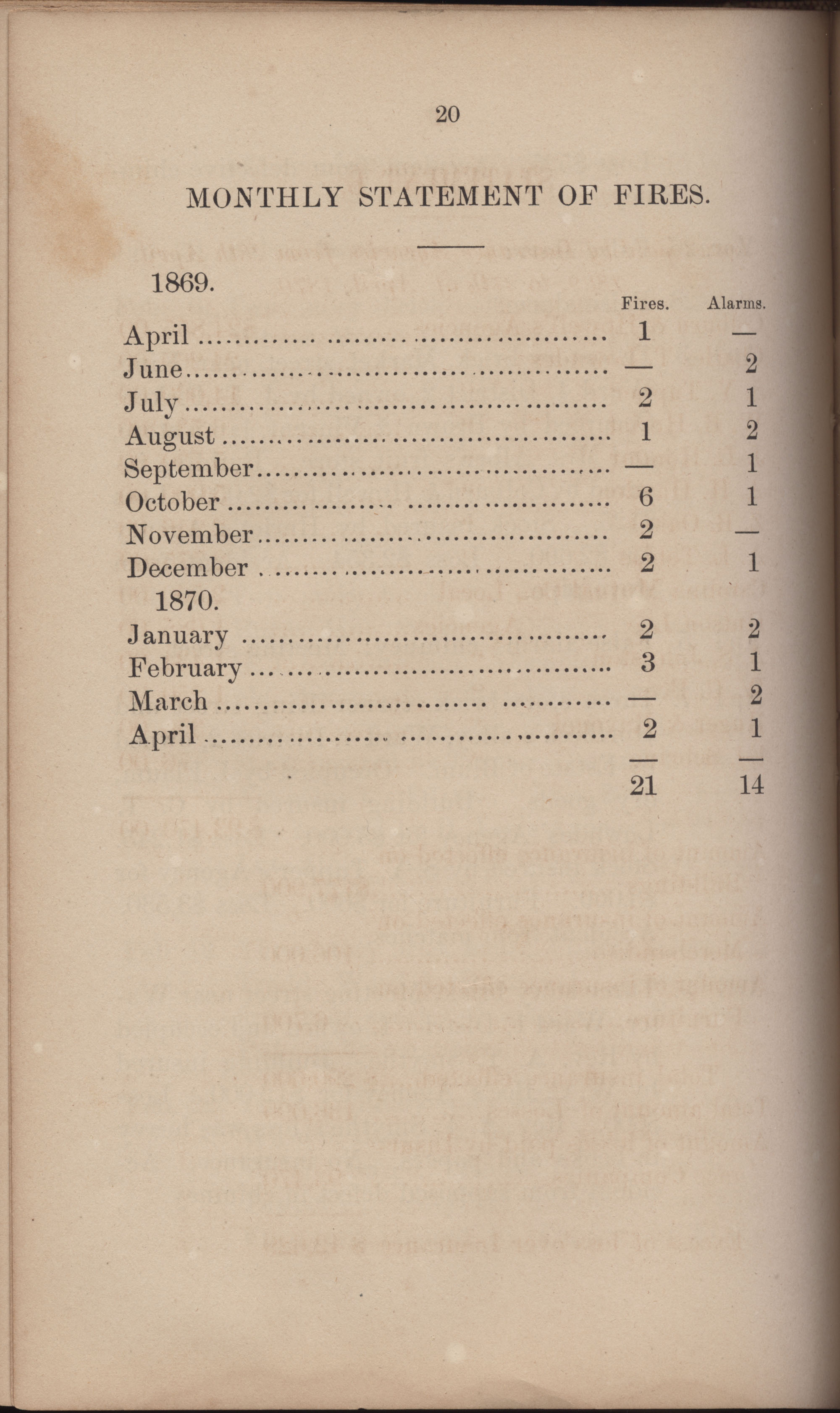 Annual Report of the Chief of the Fire Department of the City of Charleston, page 311