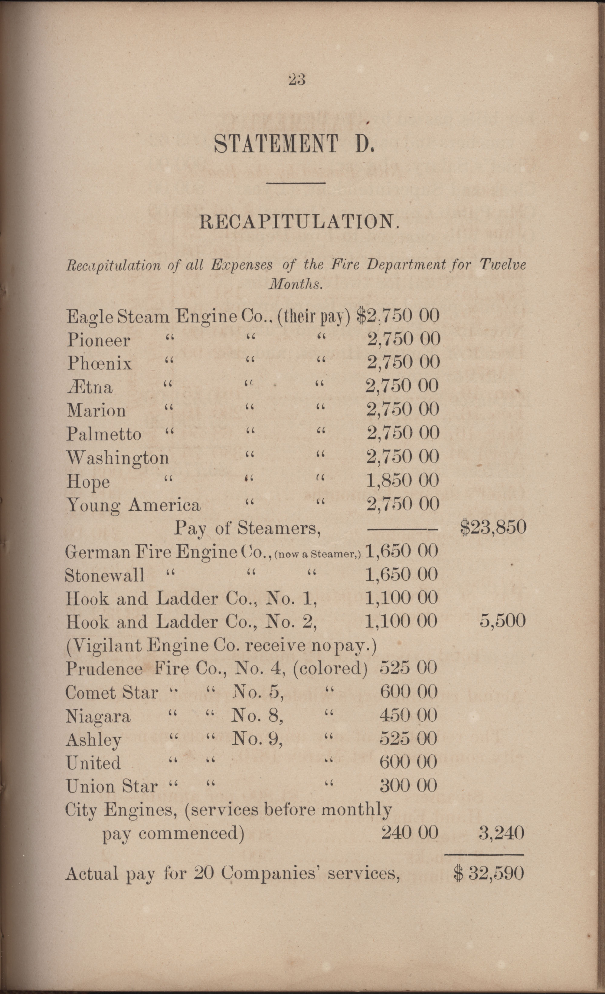 Annual Report of the Chief of the Fire Department of the City of Charleston, page 314