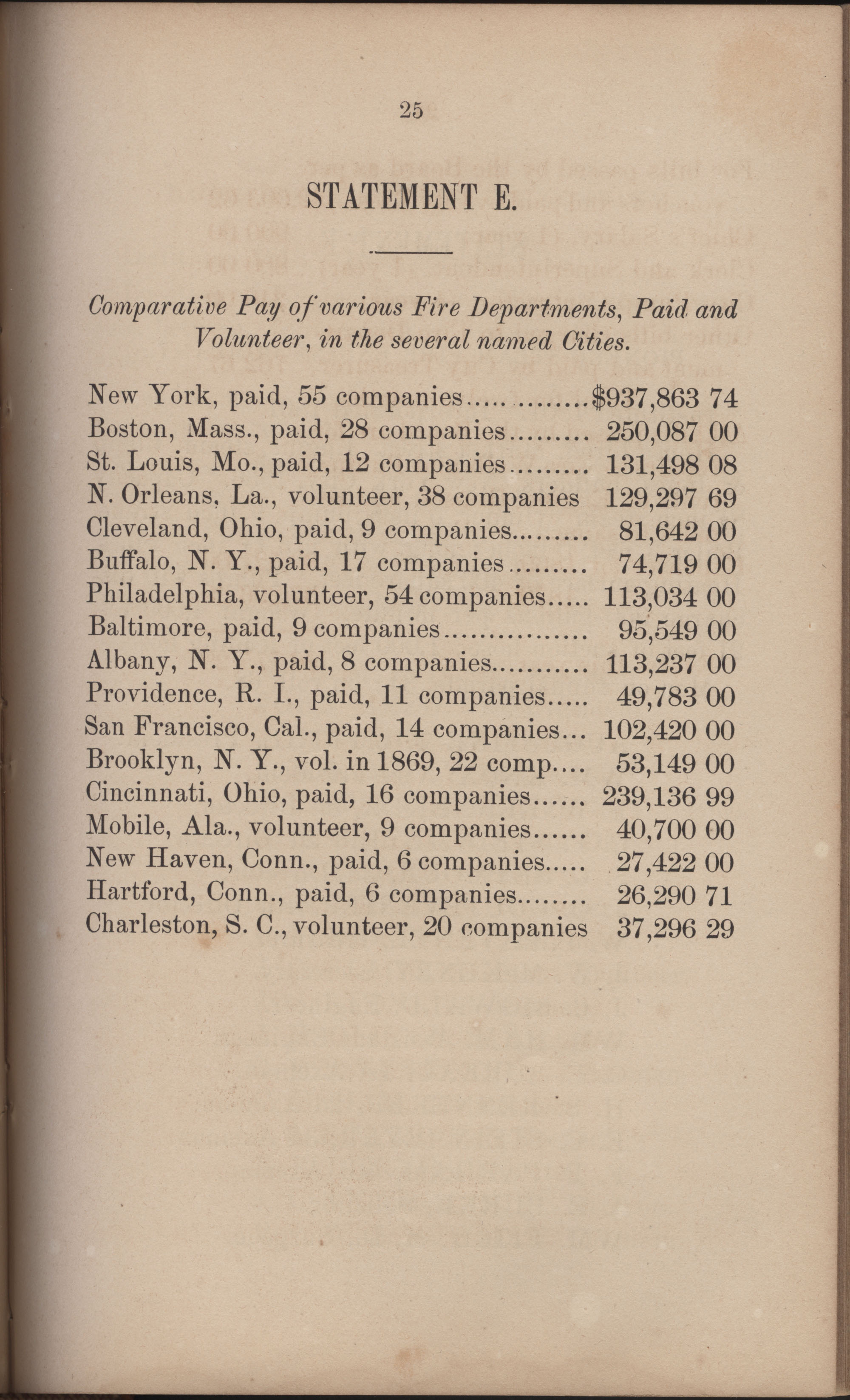 Annual Report of the Chief of the Fire Department of the City of Charleston, page 316