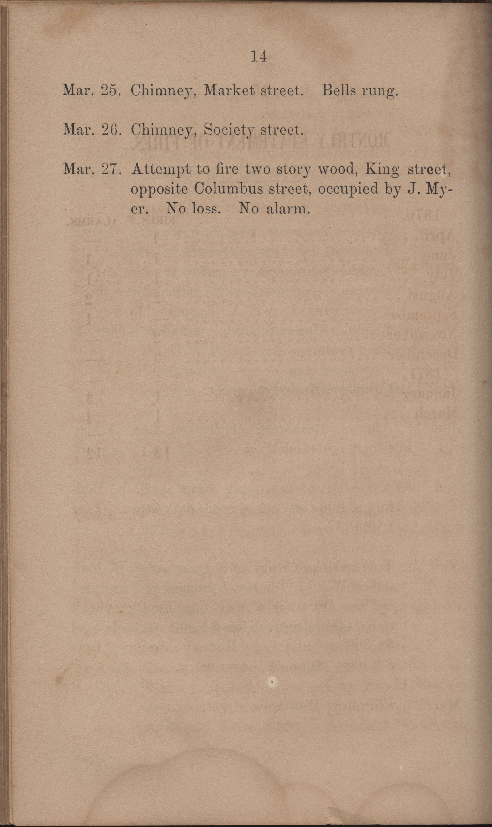 Annual Report of the Chief of the Fire Department of the City of Charleston, page 361