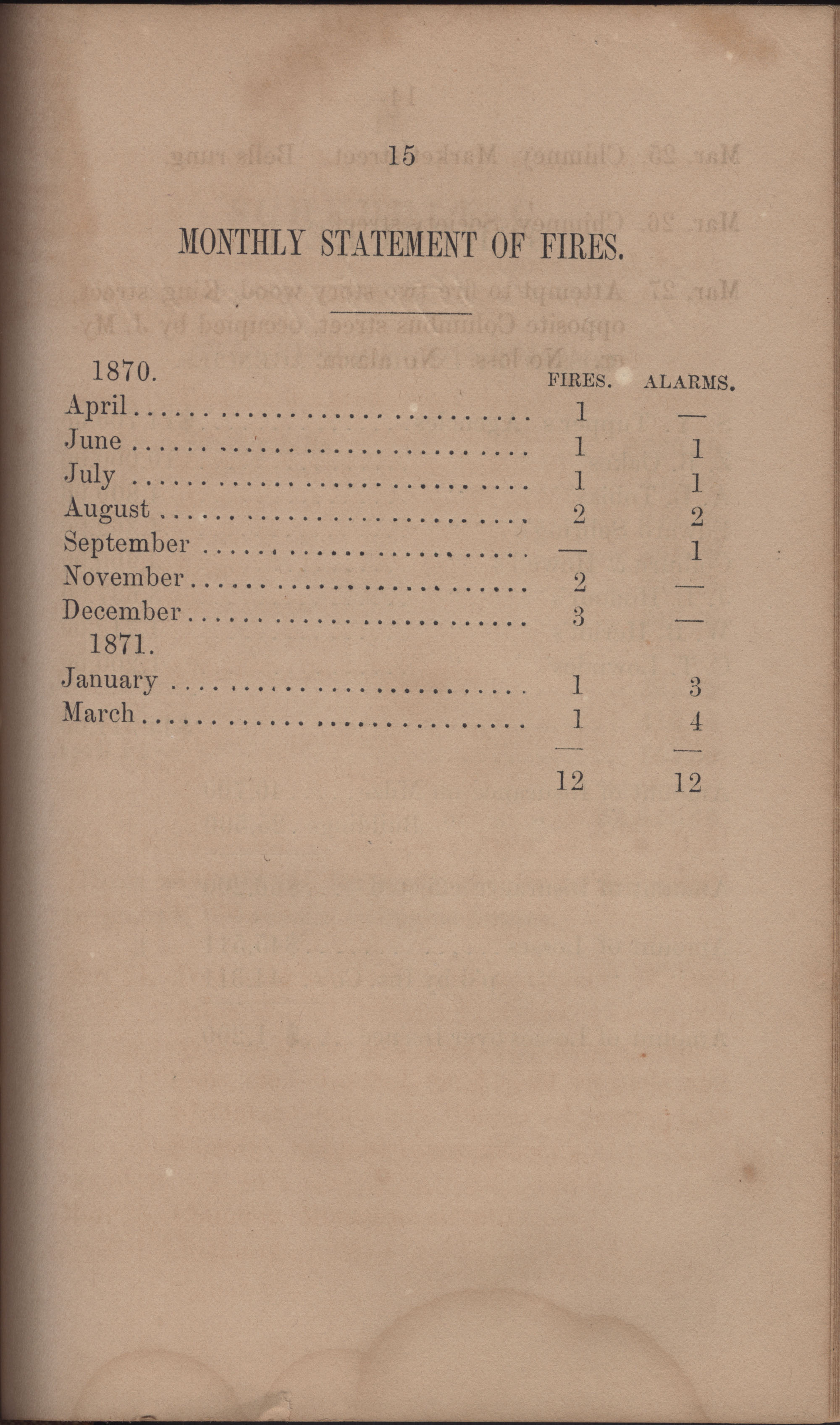 Annual Report of the Chief of the Fire Department of the City of Charleston, page 362