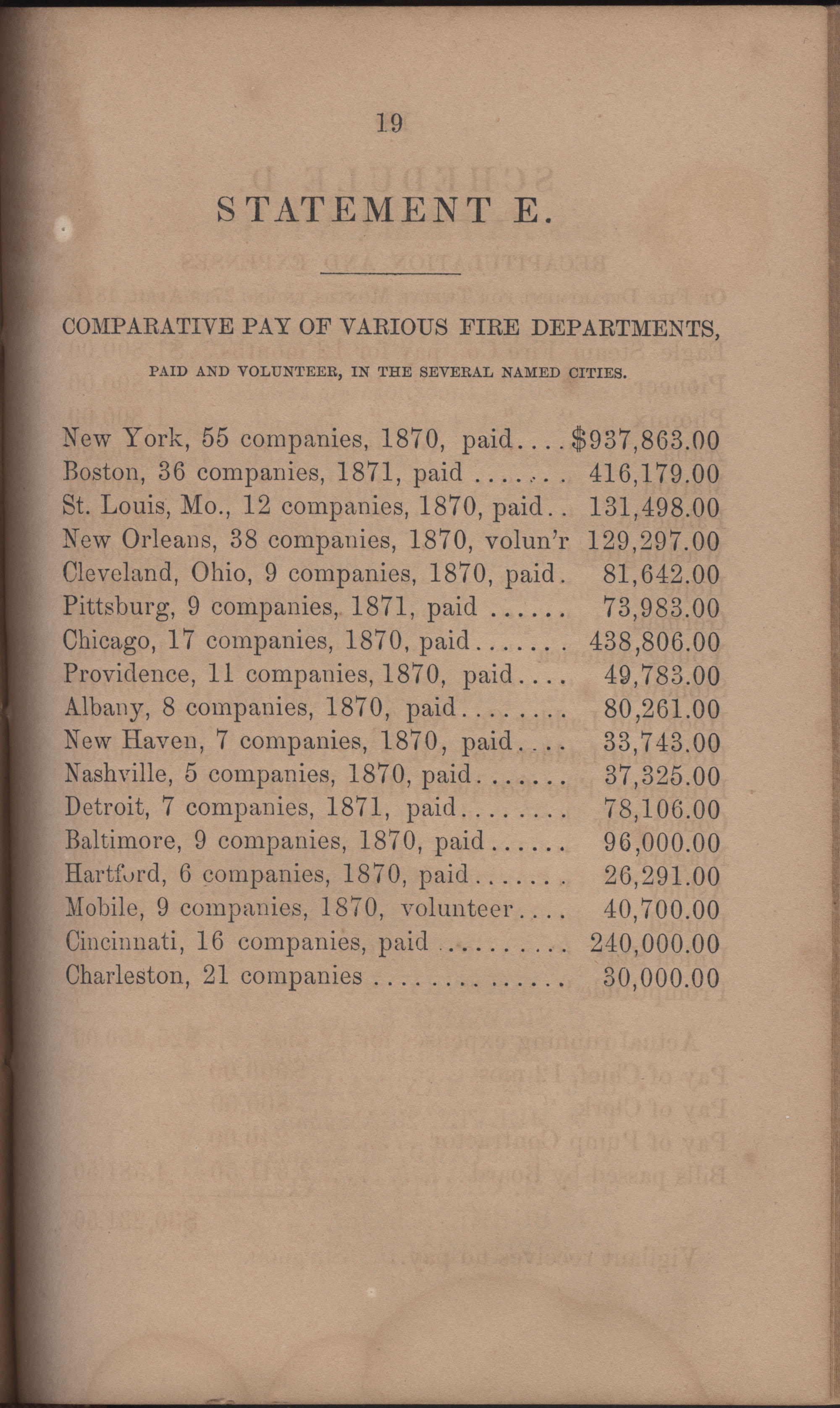 Annual Report of the Chief of the Fire Department of the City of Charleston, page 366