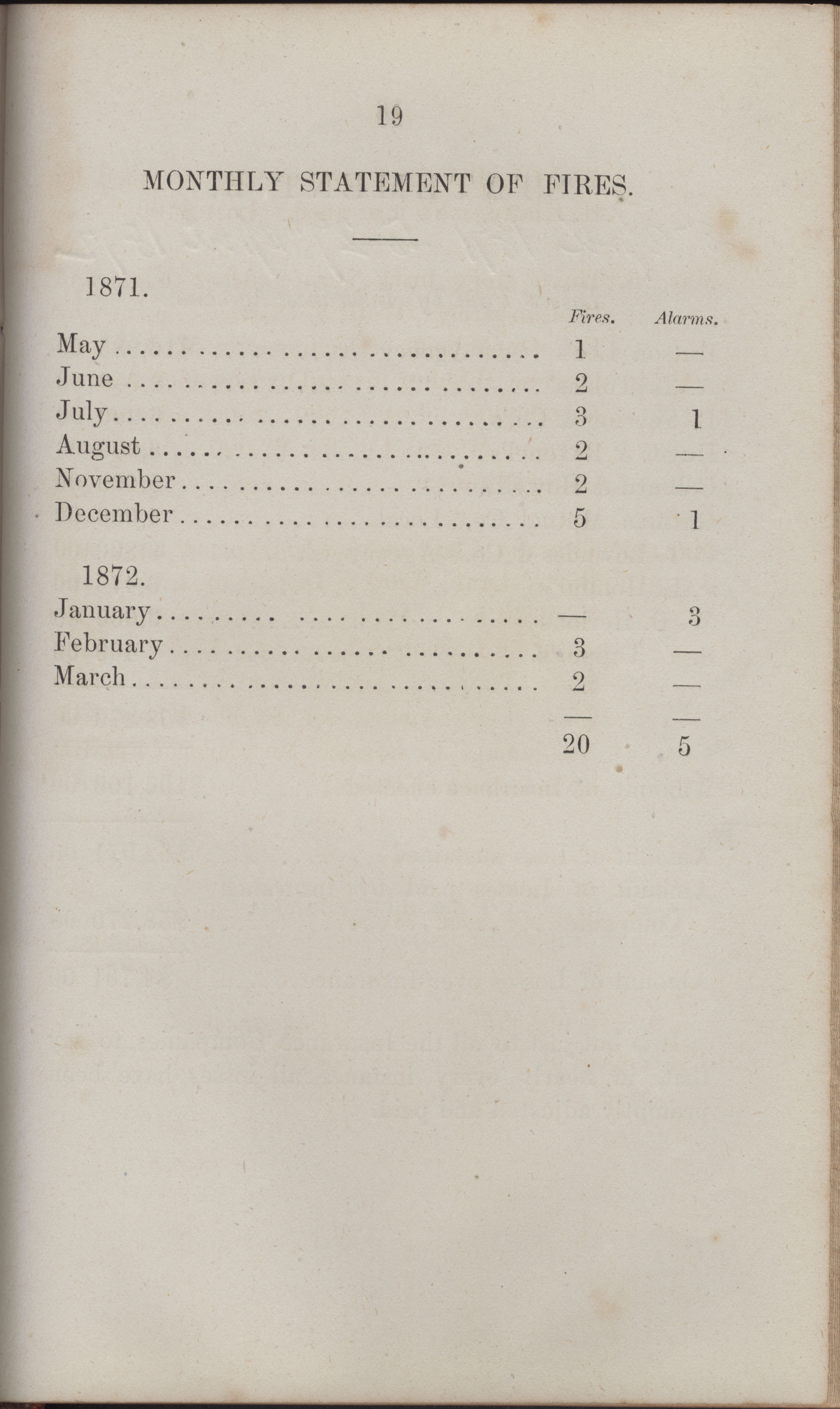 Annual Report of the Chief of the Fire Department of the City of Charleston, page 414