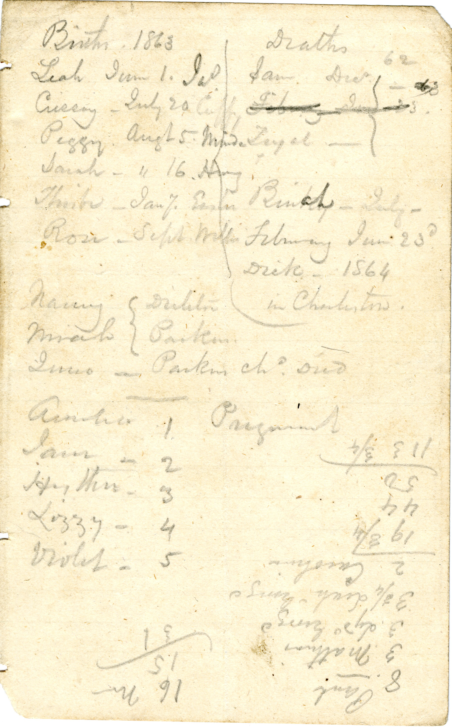 Dirleton Plantation Memorandum Book, Page 4