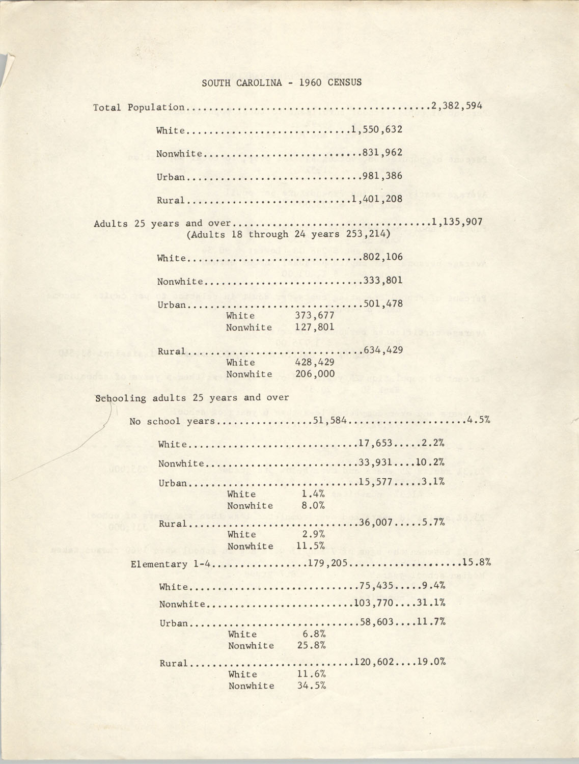 South Carolina 1960 Census