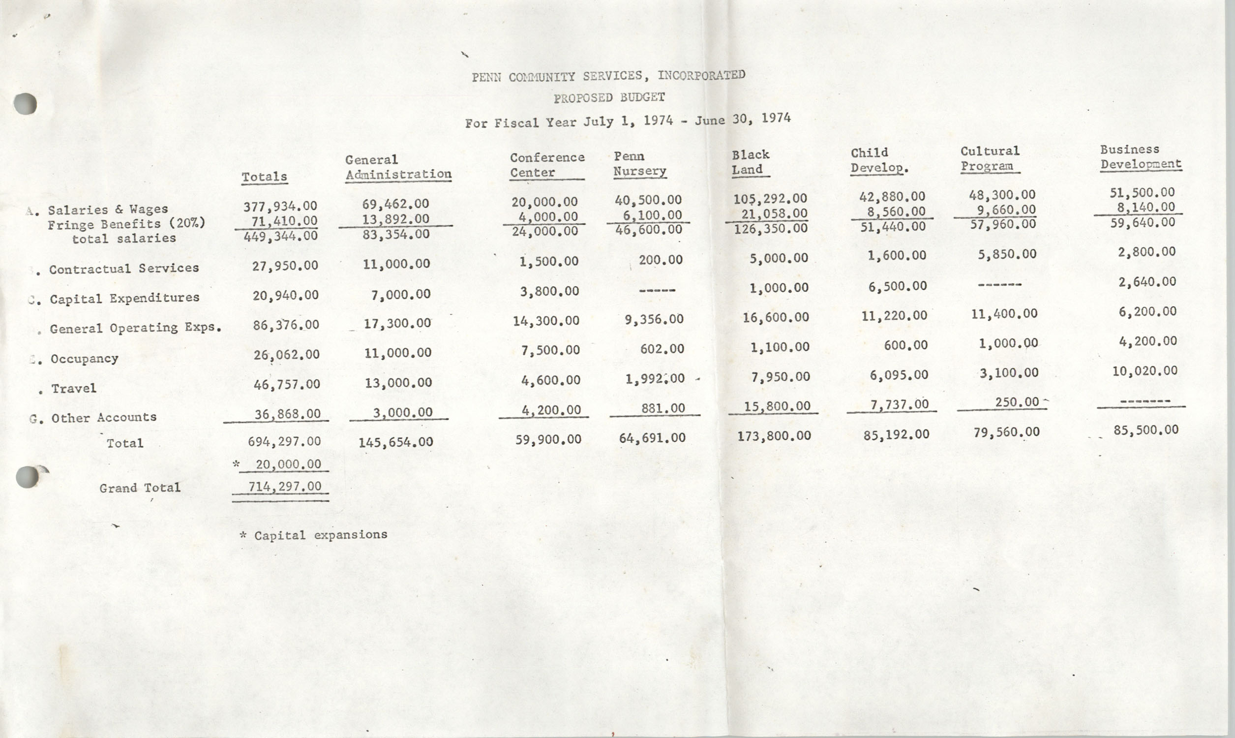 Proposed Budget, Penn Community Services, July 1, 1974 to June 30, 1974