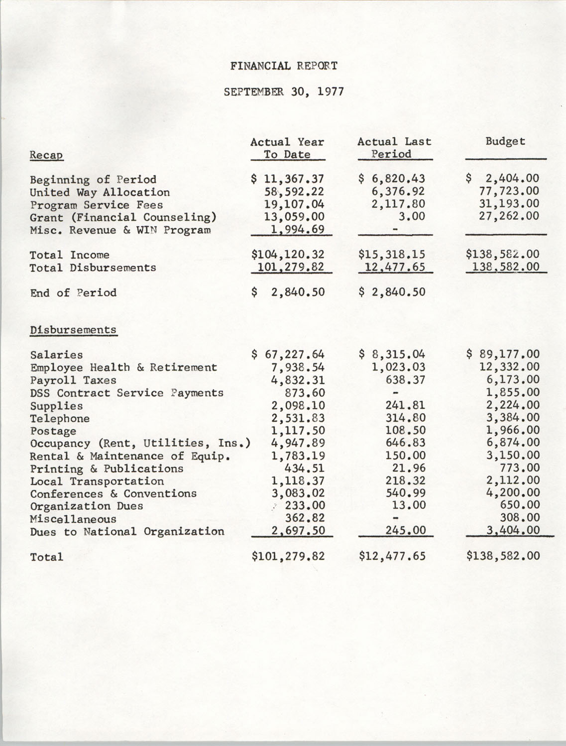 Financial Report, Family Service, September 30, 1977