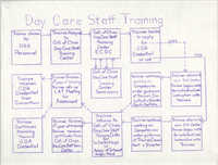 Day Care Staff Training Workflow