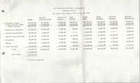 Current Fund Statement of Receipts And Expenditures, Penn Community Center, September 18, 1974