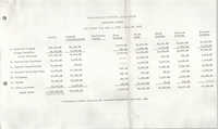 Proposed Budget, Penn Community Services, July 1, 1974 to June 30, 1975